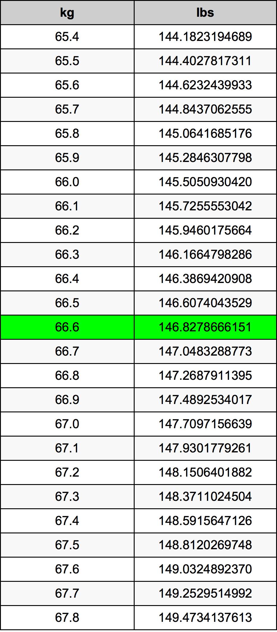 66.6 Kilogram prevodná tabuľka