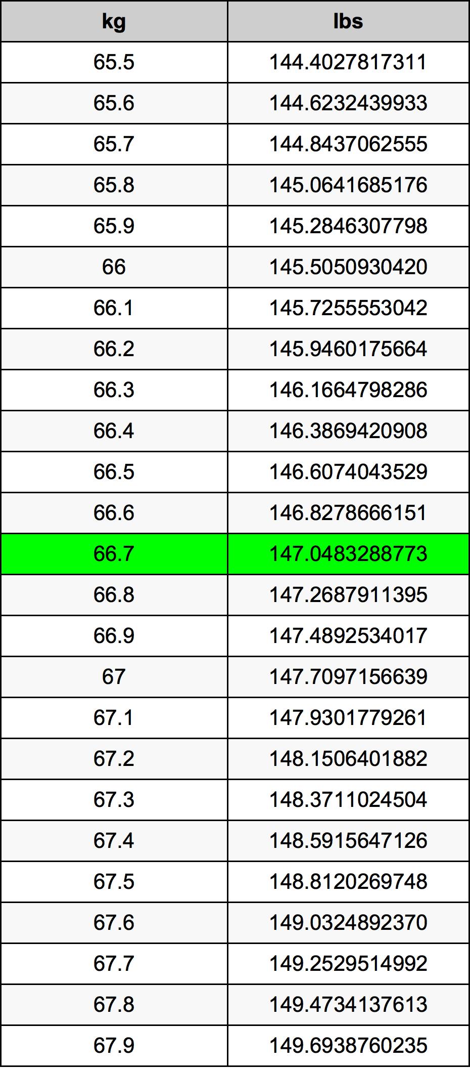 66.7 Kilogram konversi tabel