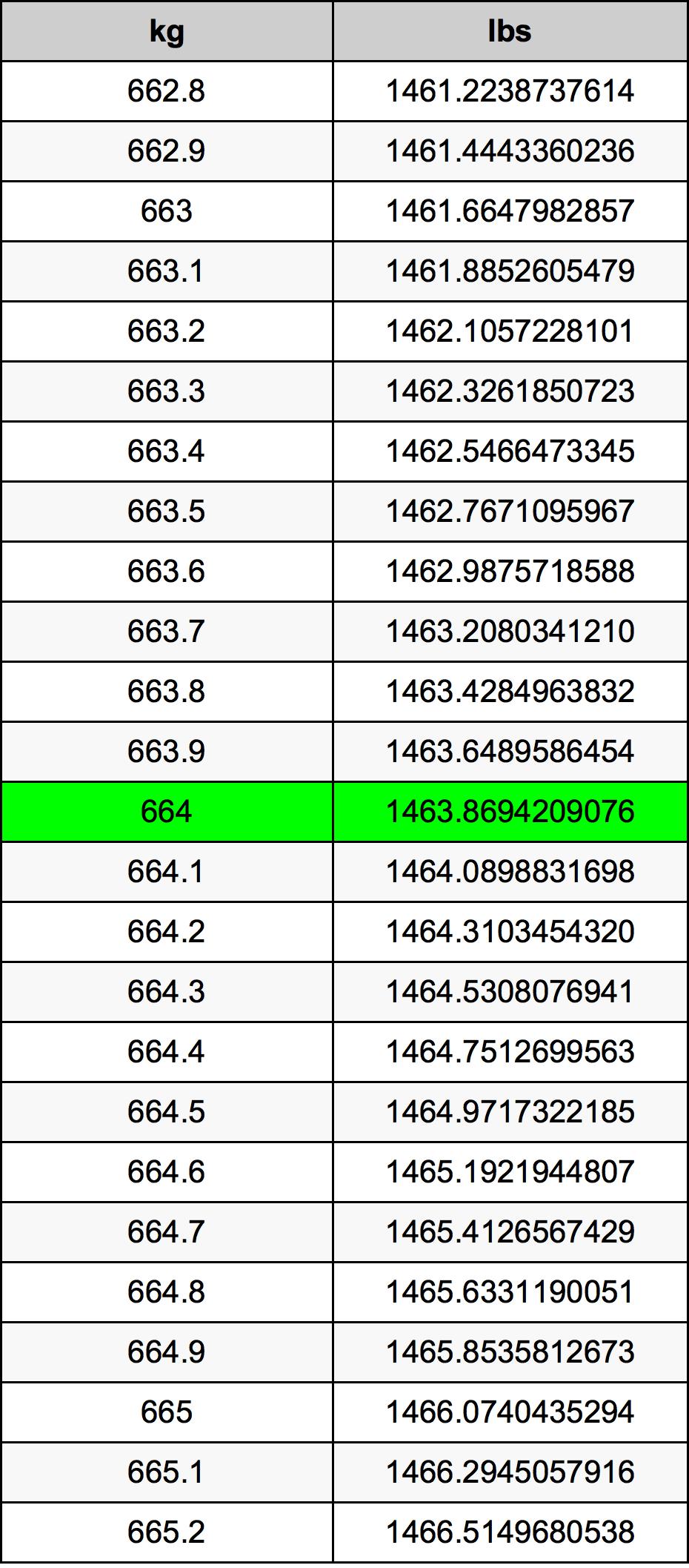 664 Kilogram tabela przeliczeniowa