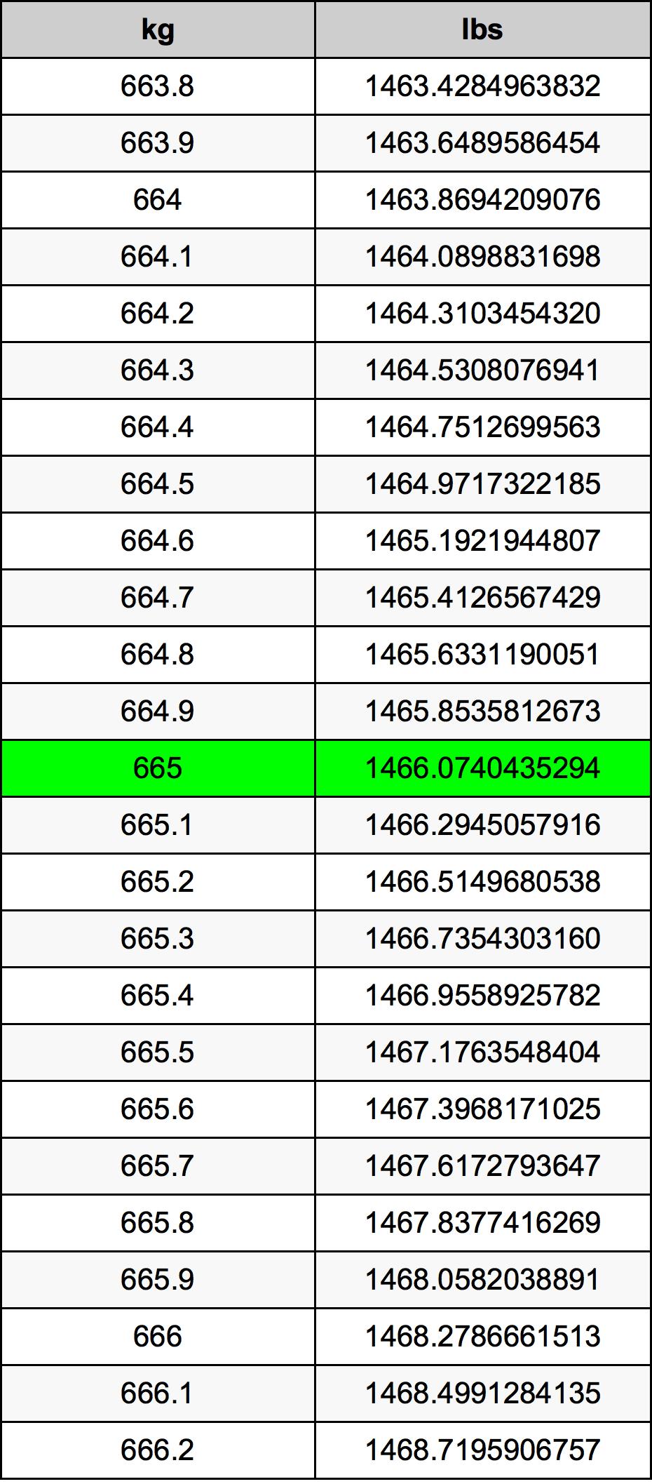 665 Kilogram tabela przeliczeniowa