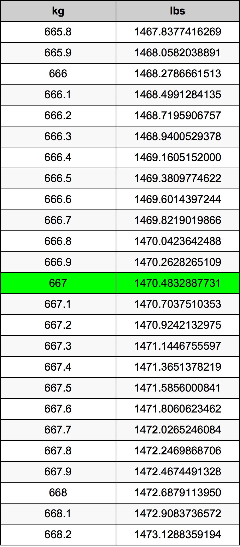 667 Kilogram Table