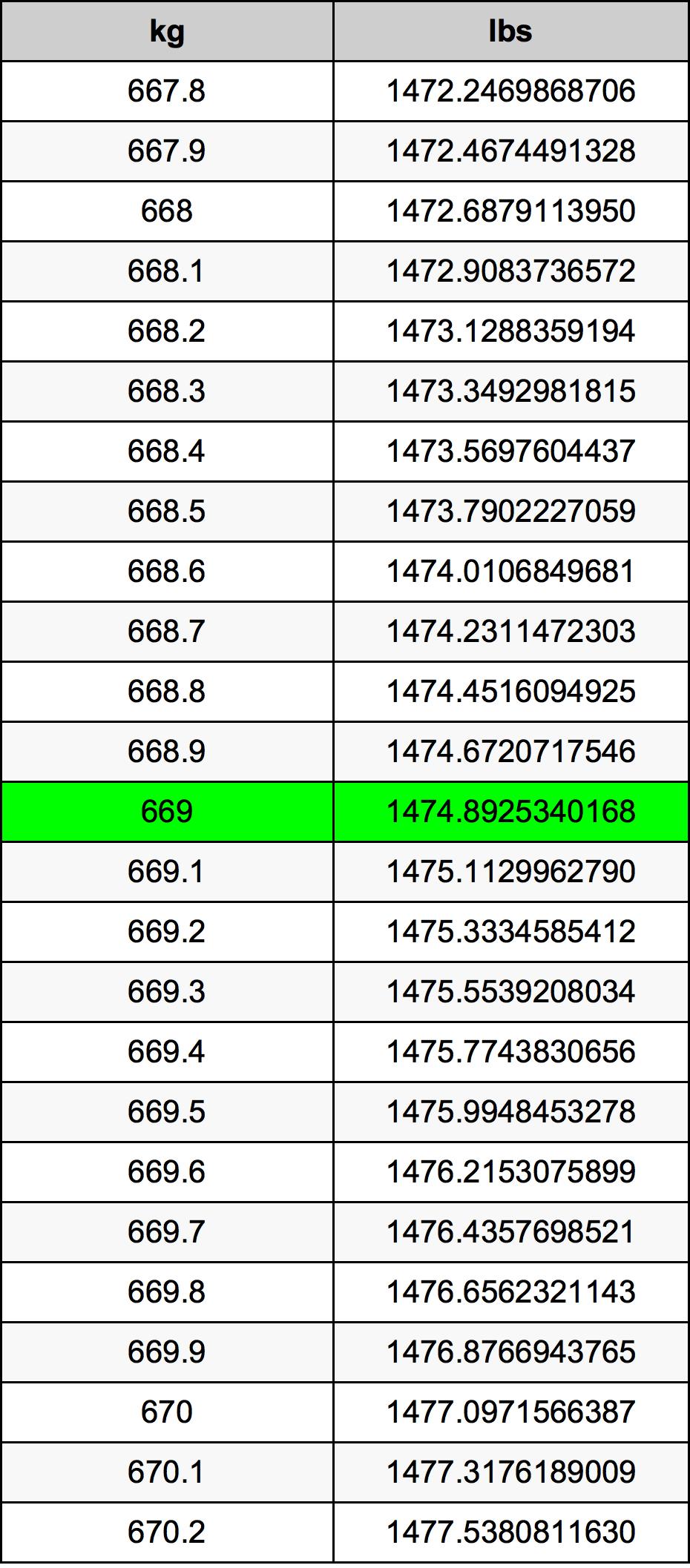 669 Kilogram tabela przeliczeniowa
