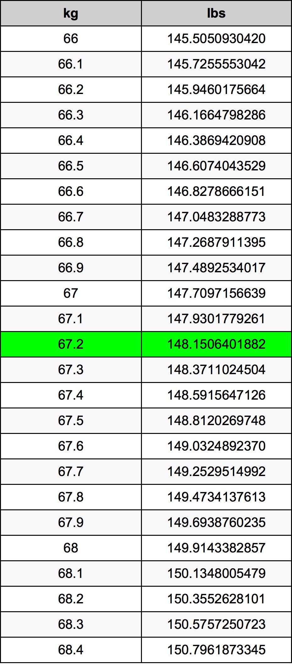 67.2 Kilogramme table de conversion