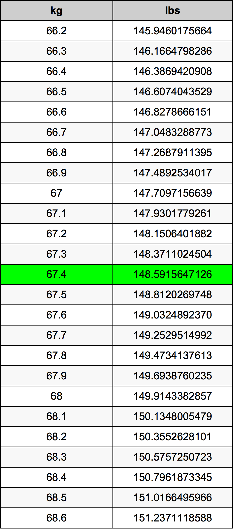 67.4 Kilogramma konverżjoni tabella