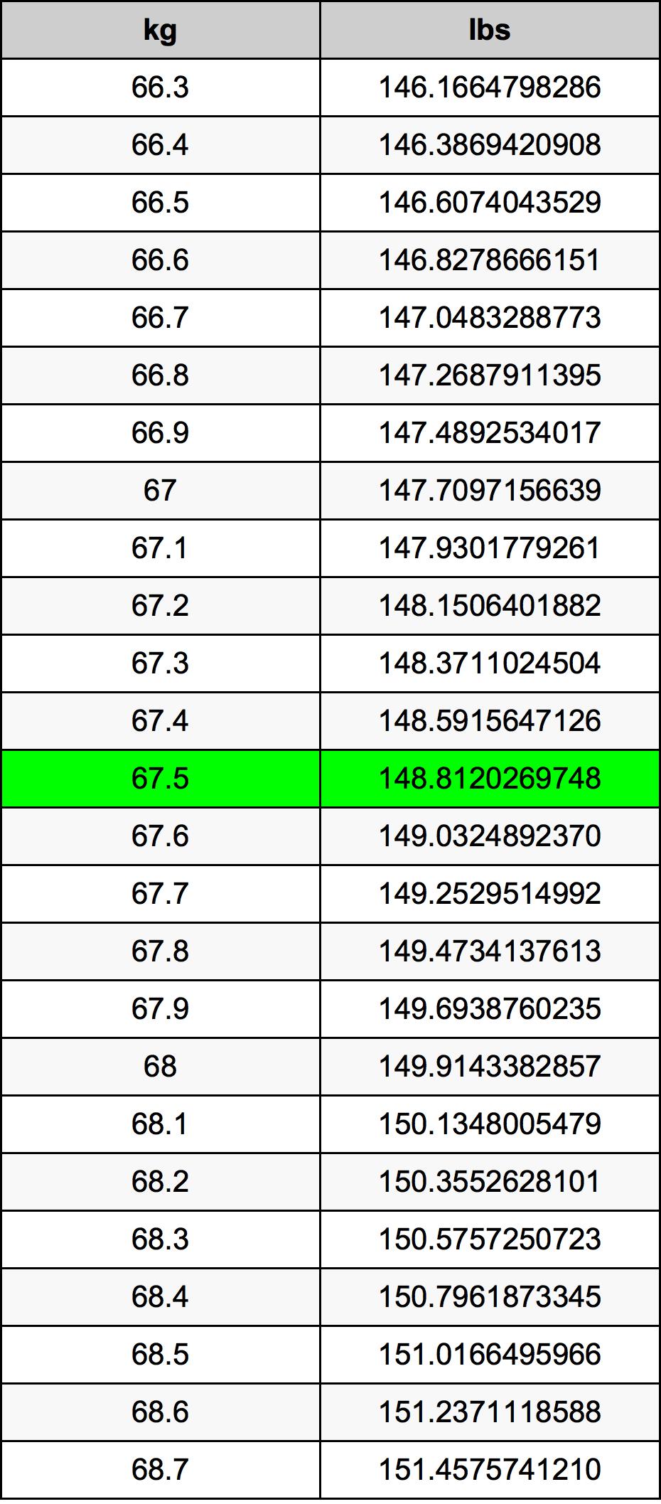 67.5 Kilogram Table