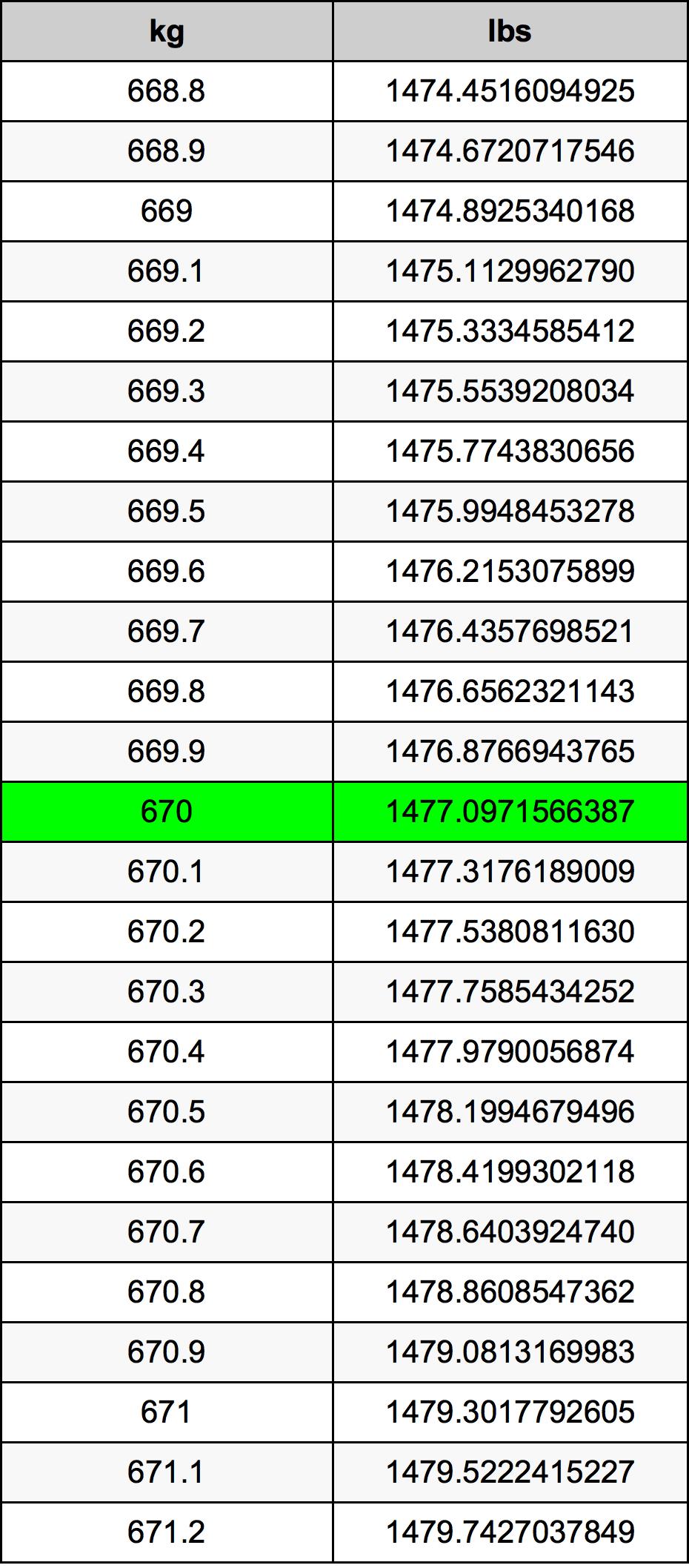 670千克換算表