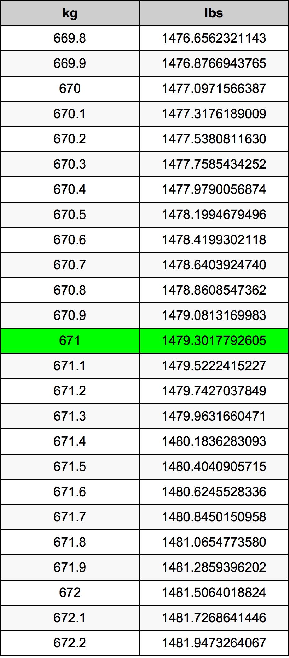 671 Kilogram tabela przeliczeniowa