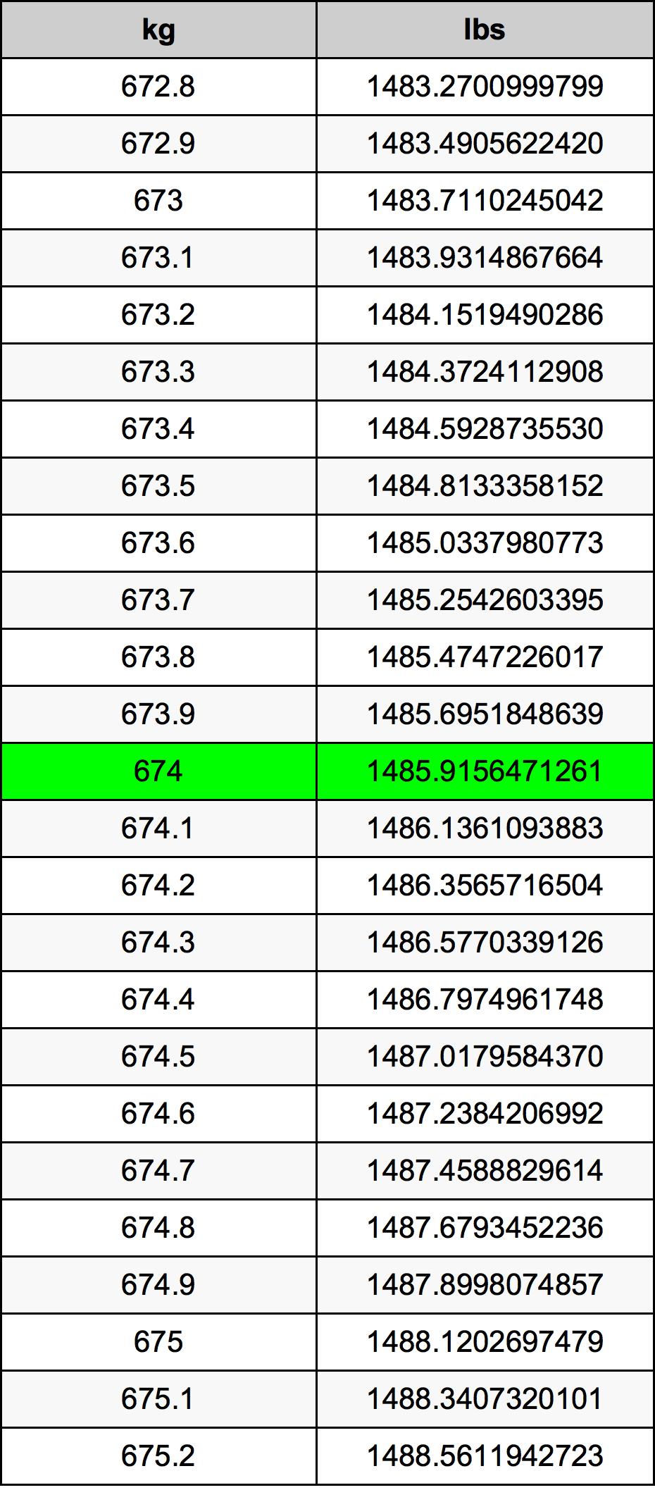 674 Kilogram tabela przeliczeniowa