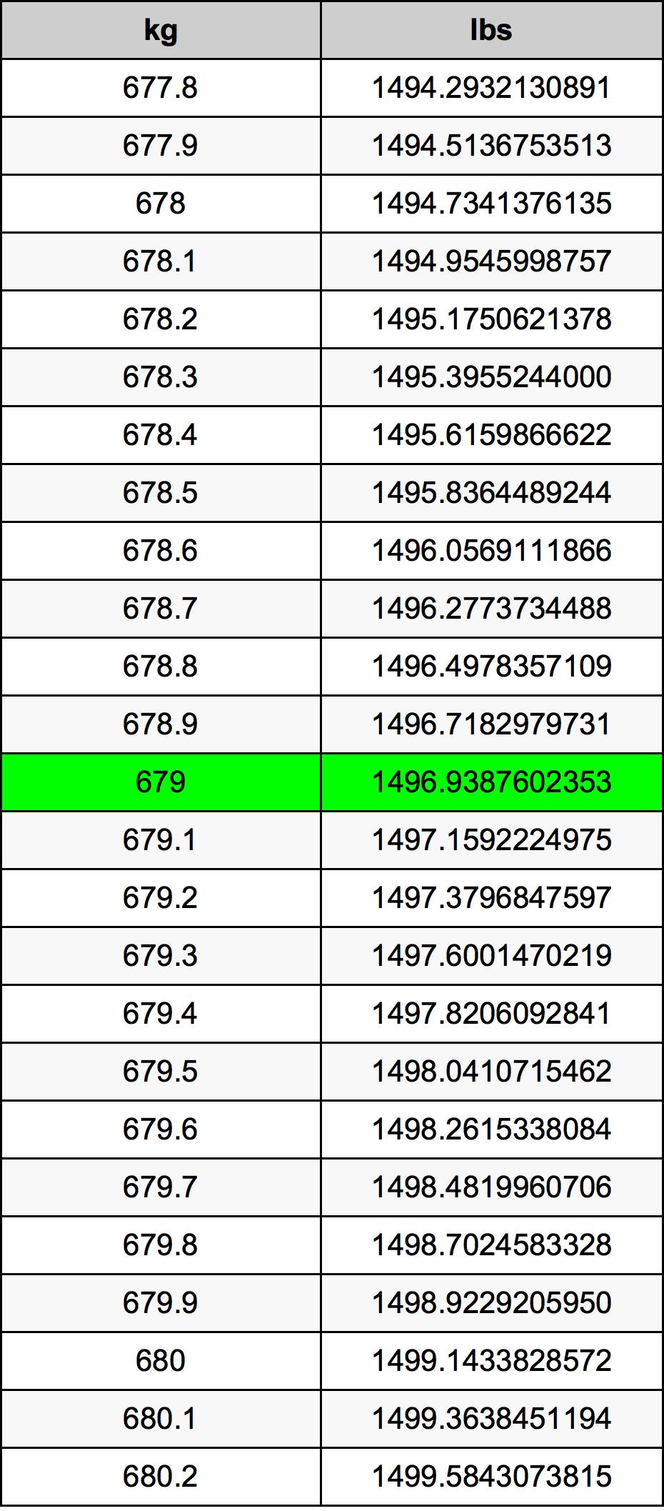 679 Kilogram Table