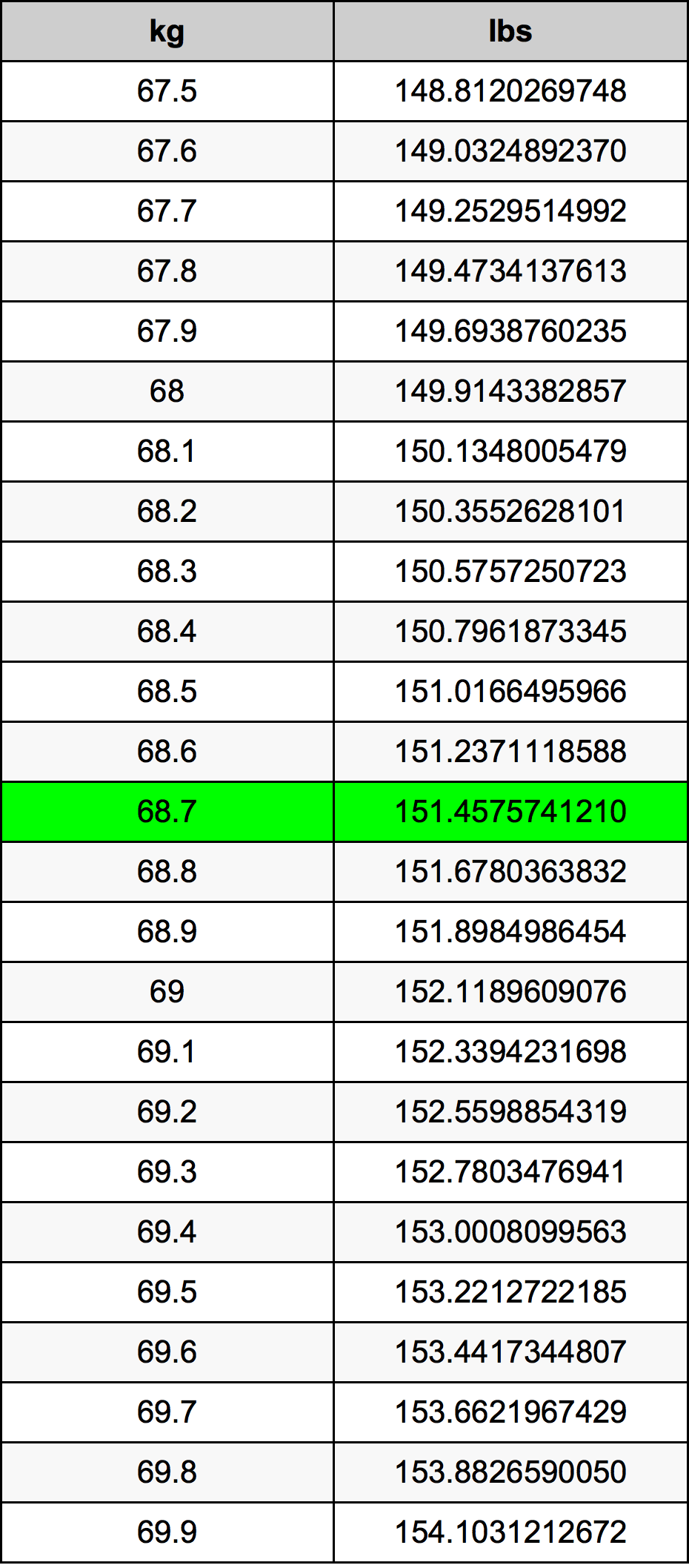 68.7 Kilogram Table