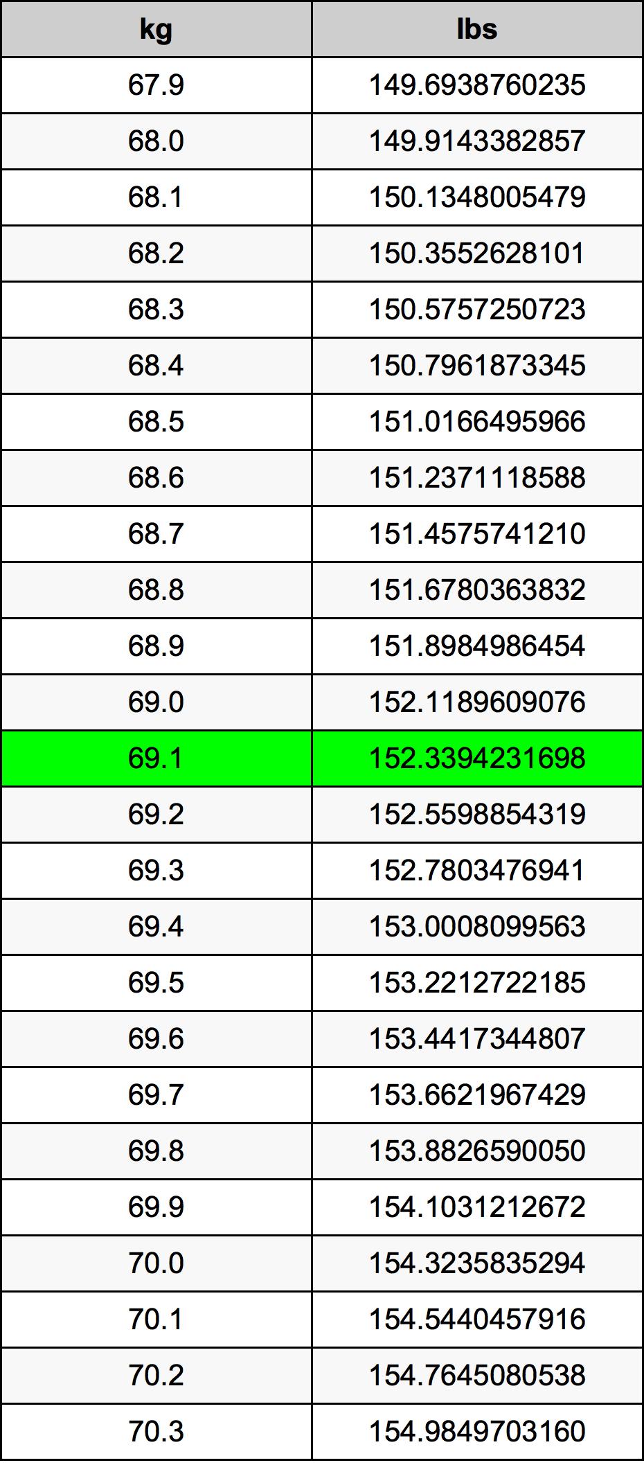 69.1 Kiloqram Dönüşüm Cədvəl