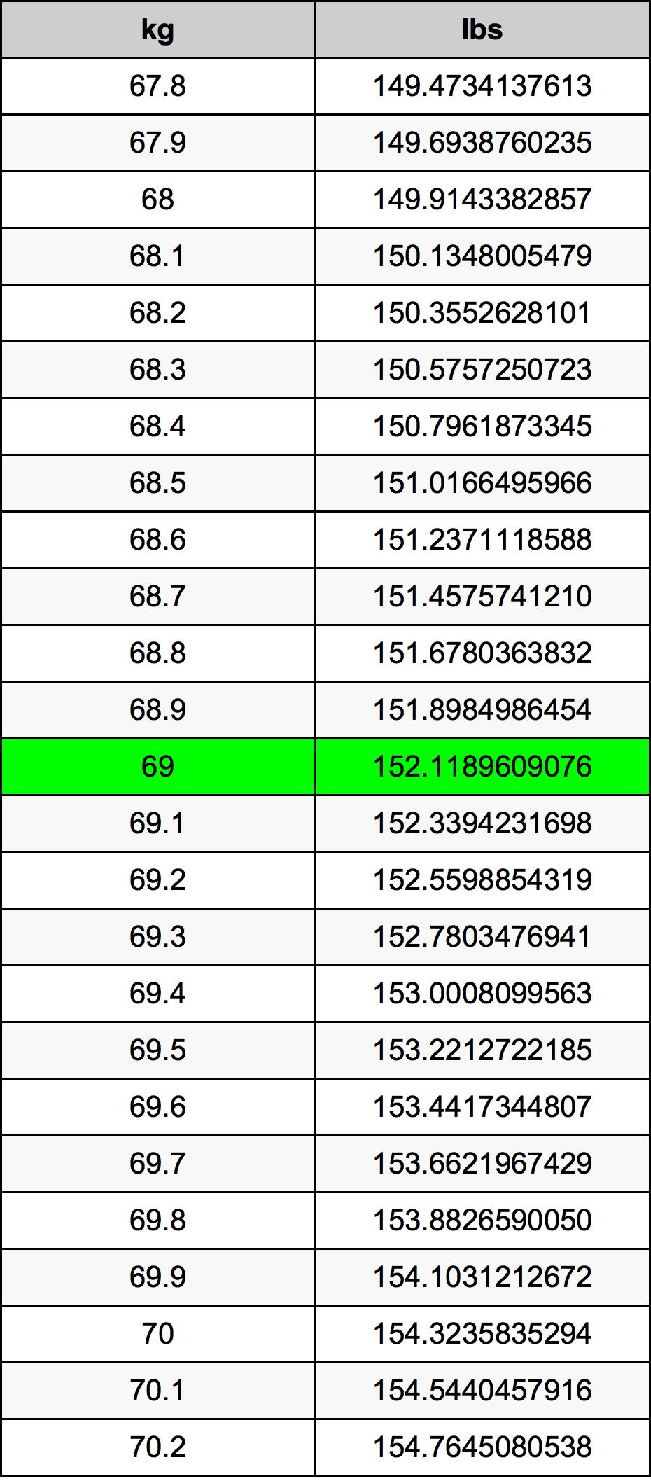 69 Kilogram Table