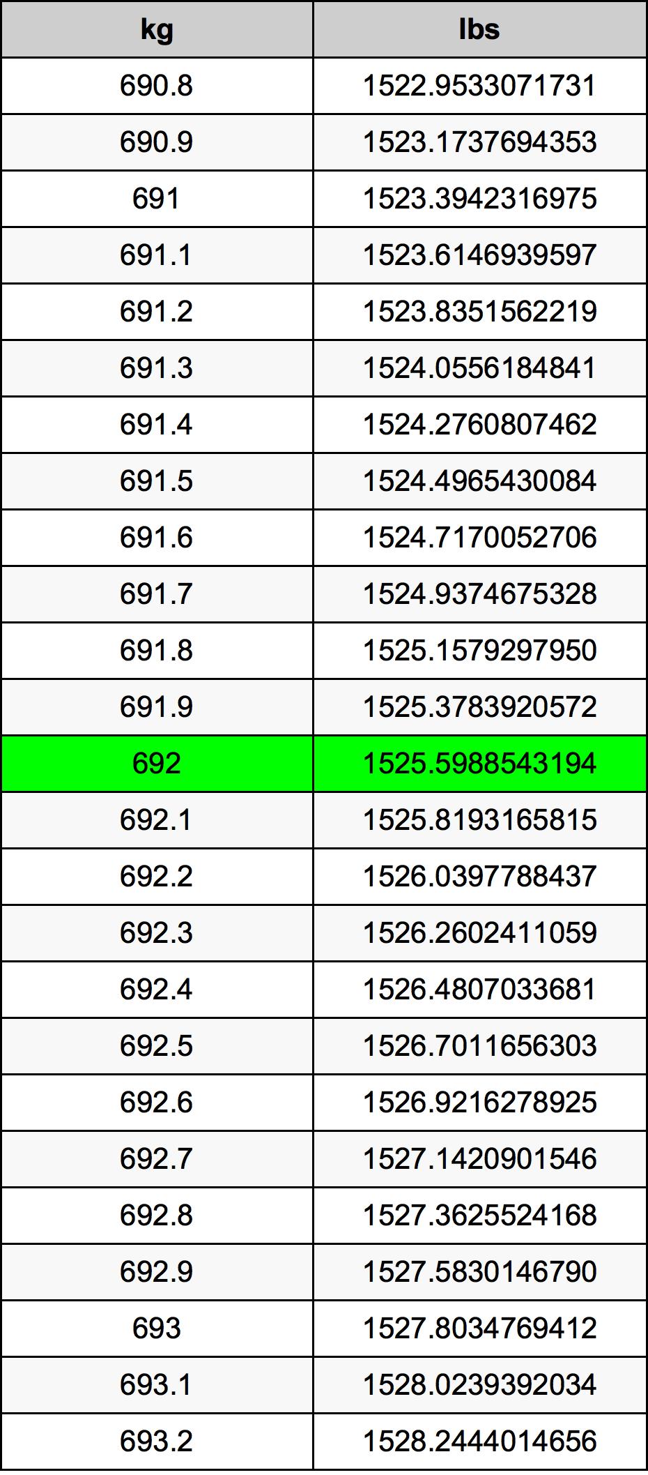 692 Kilogram Table