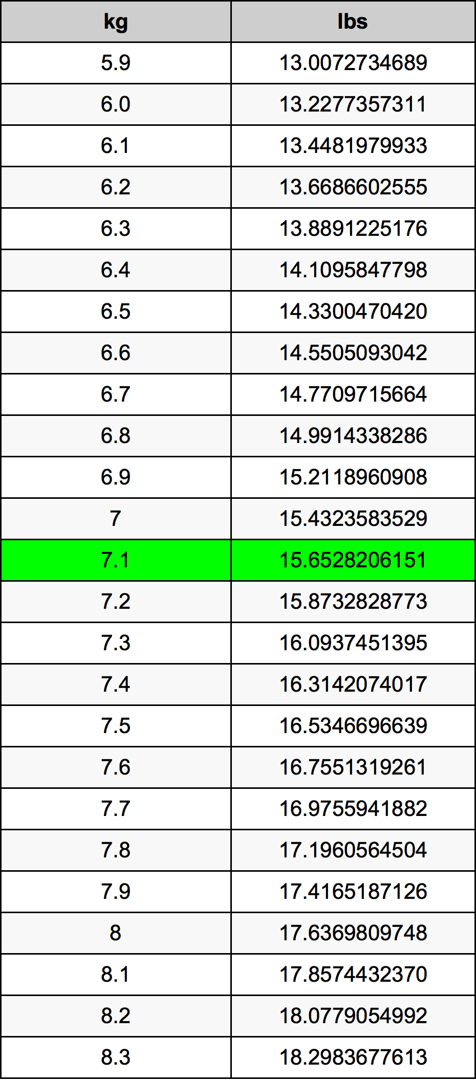 7.1 Kilogram konversi tabel