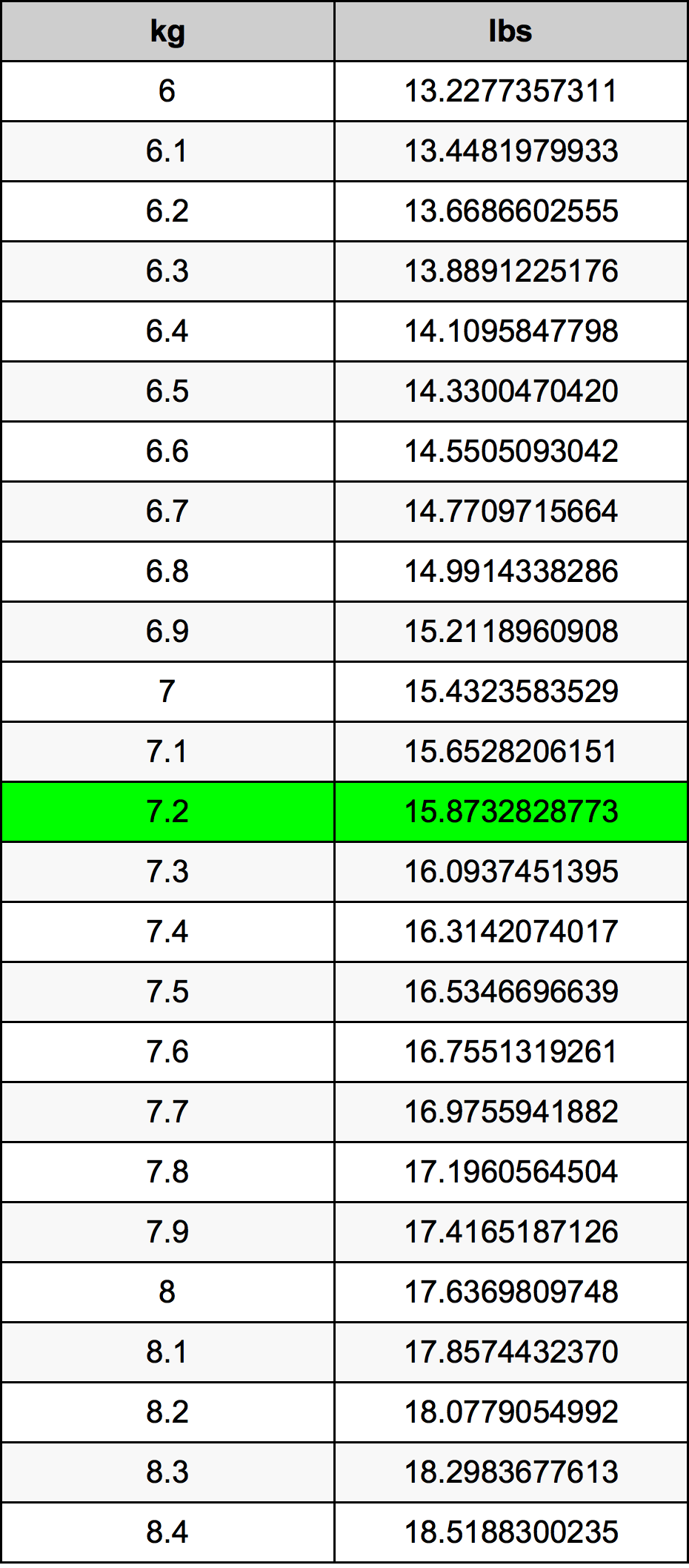 7.2 Kilogram tabelul de conversie