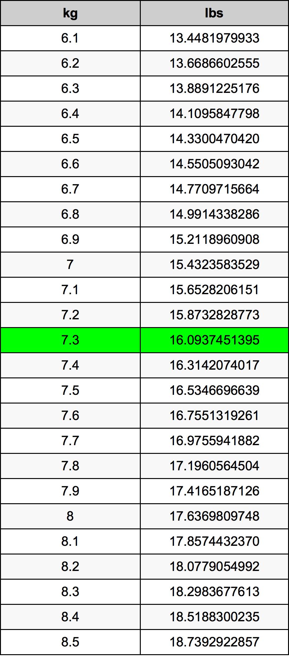 7.3 Kilogram Table