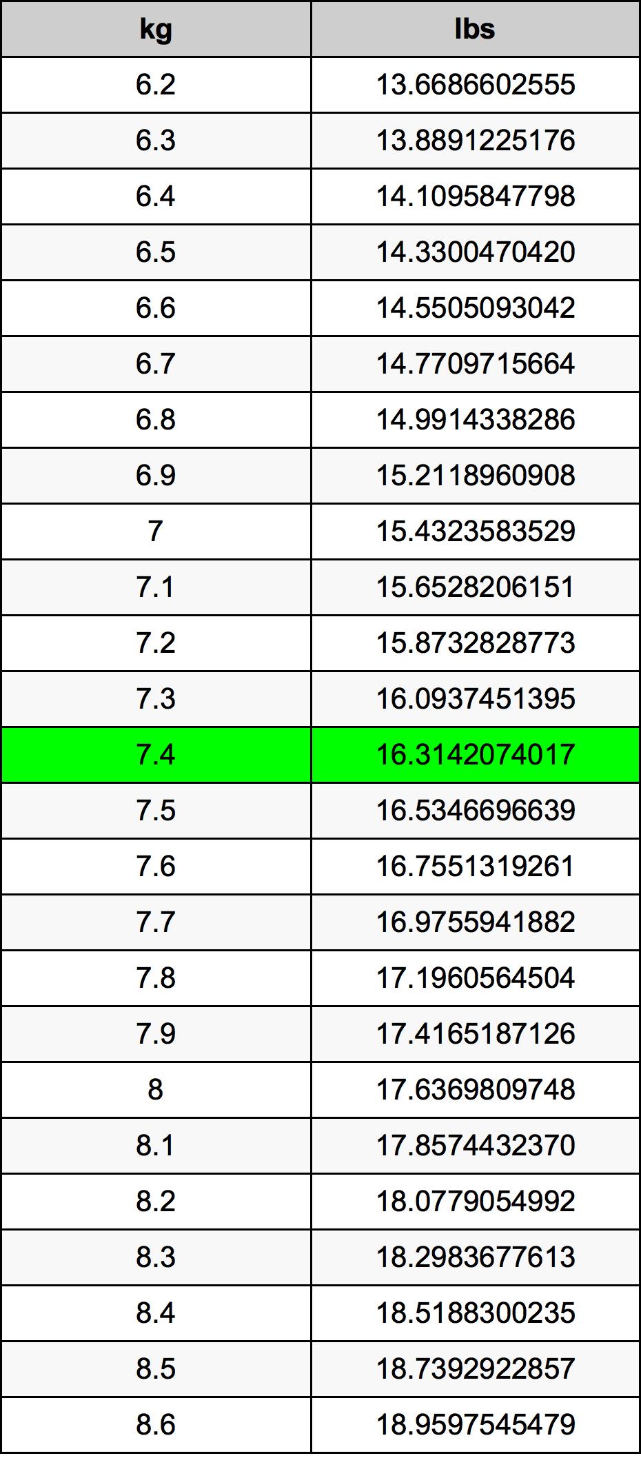 7.4 Kilogramma konverżjoni tabella