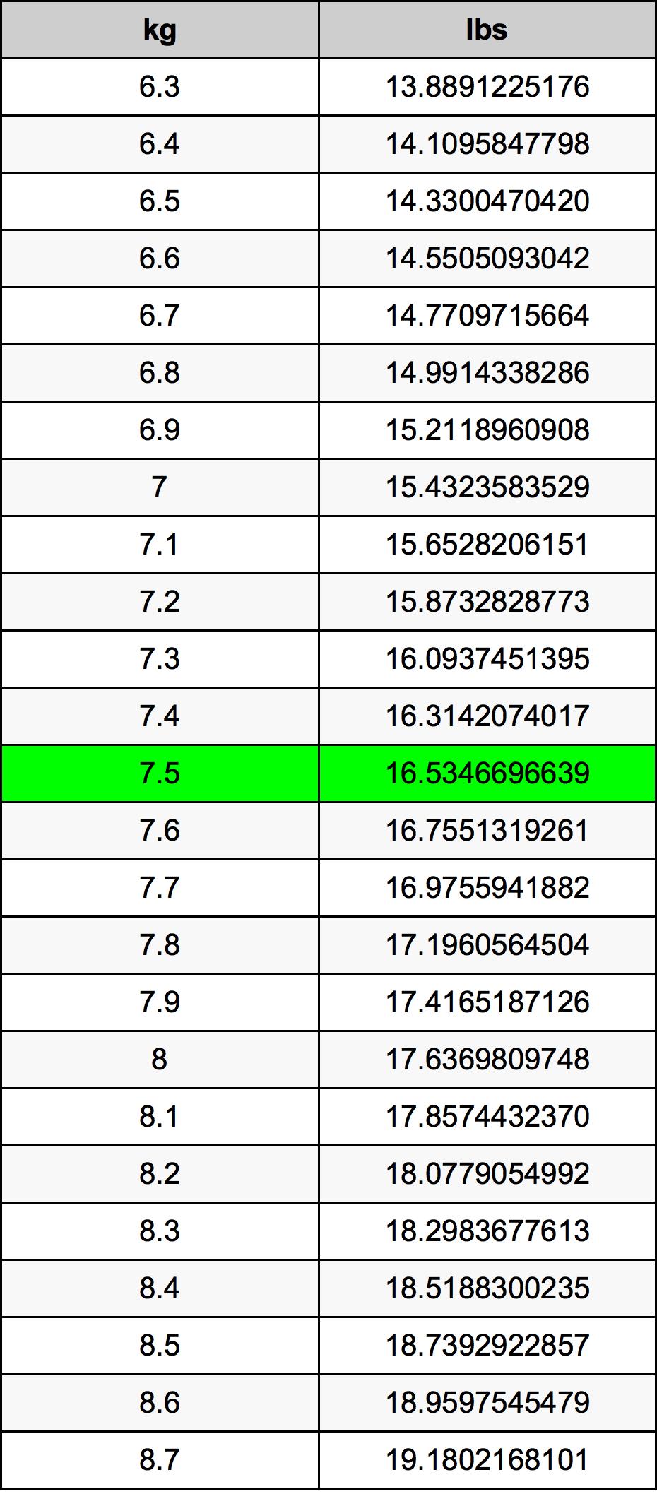 7.5 Kilogram prevodná tabuľka