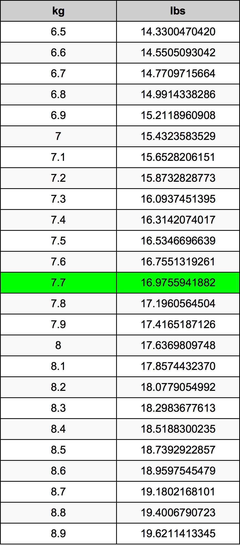 7.7 Kilogramm átszámítási táblázat
