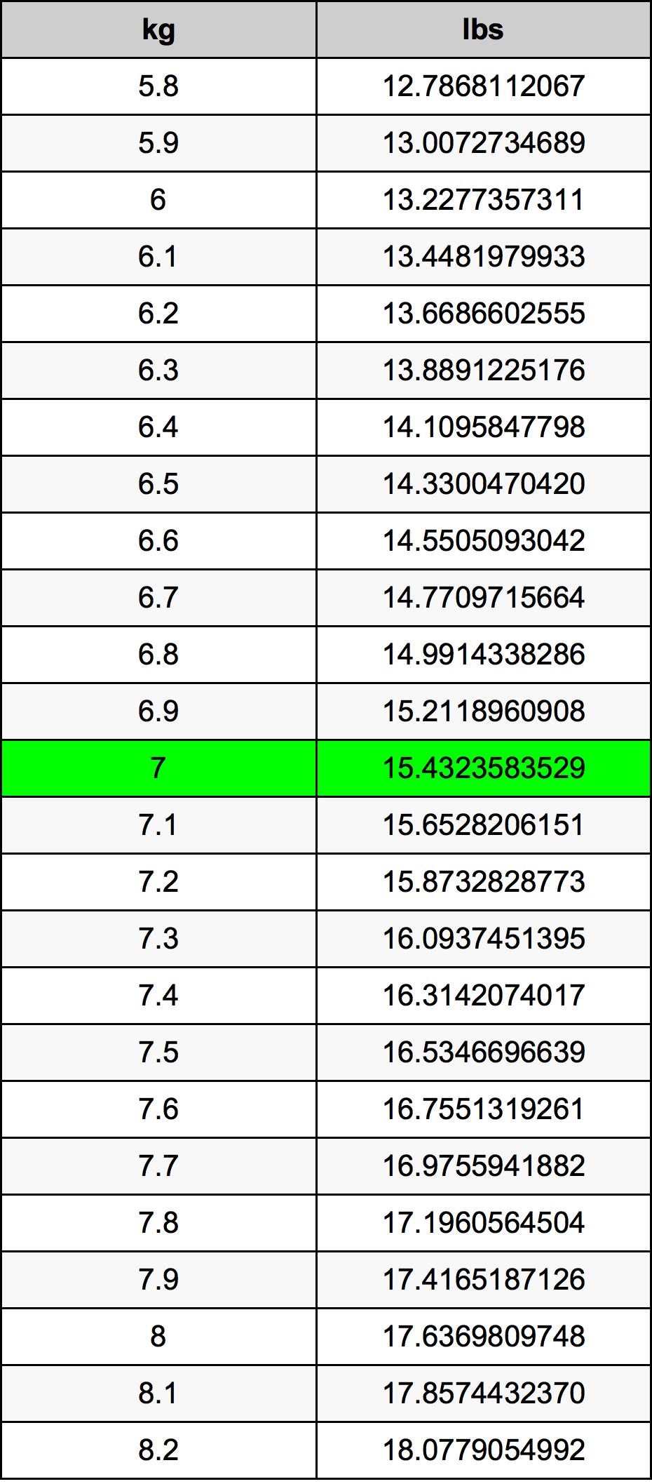 7 Kilogram tabelul de conversie