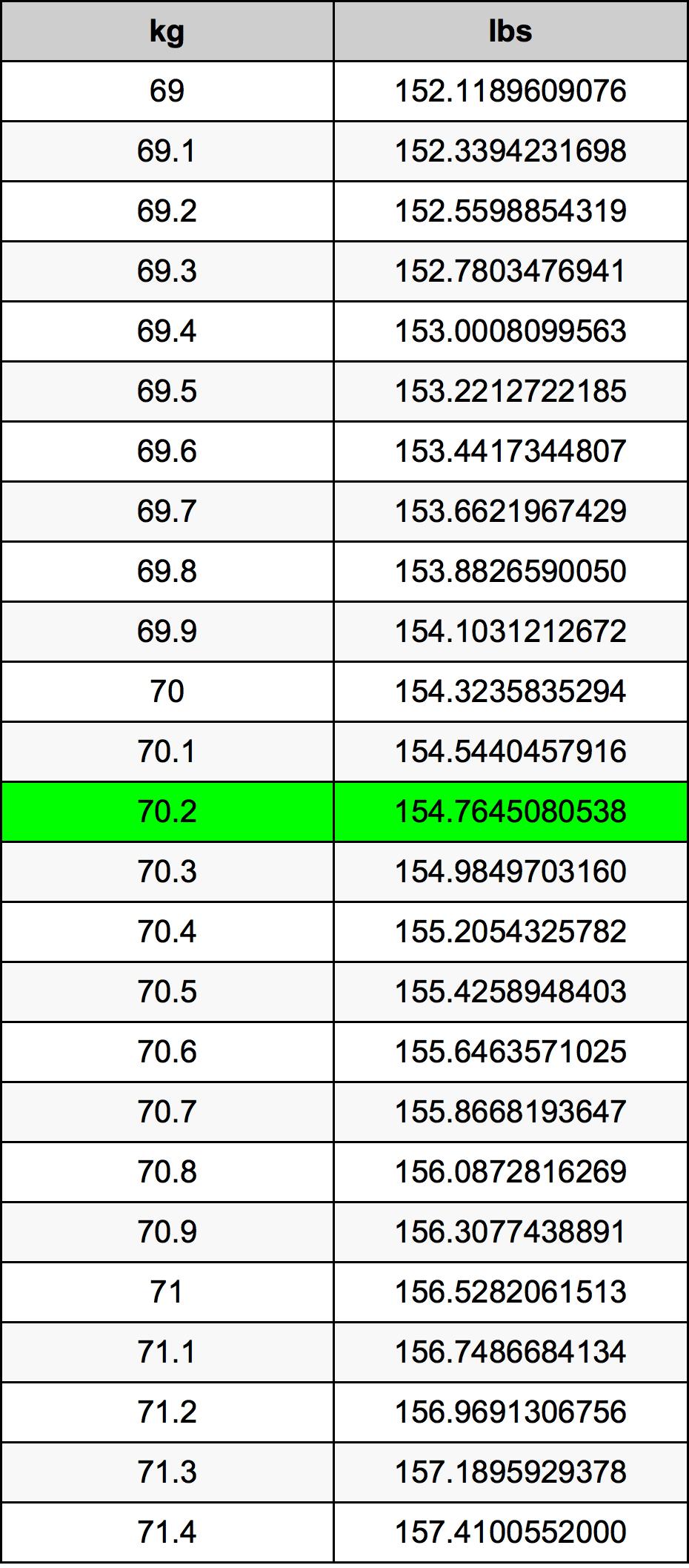 70.2 Kilogram Table