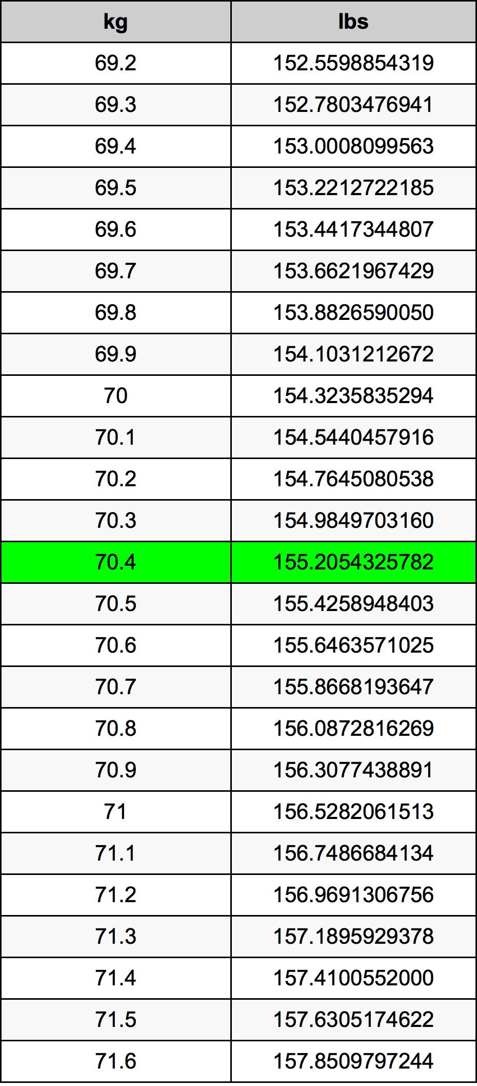 70.4 Kilogram prevodná tabuľka