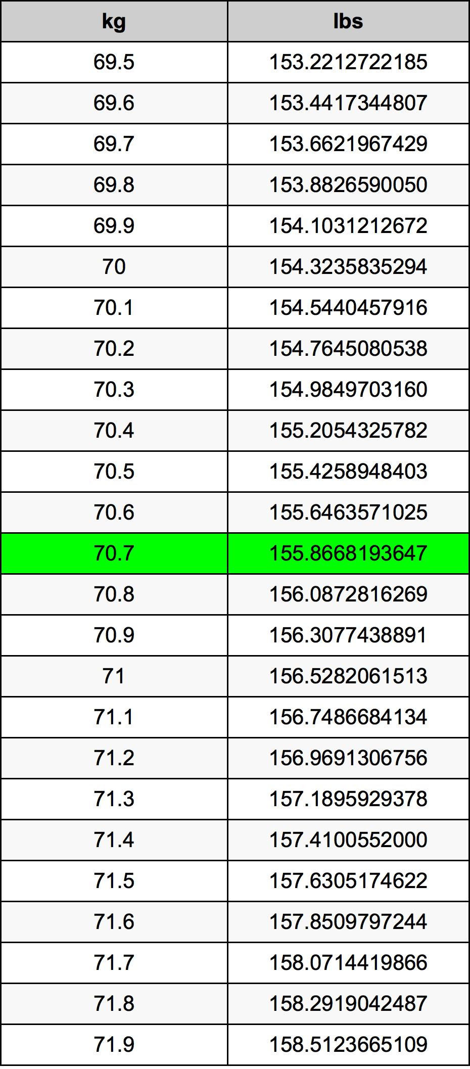 70.7 Kilogrami Table