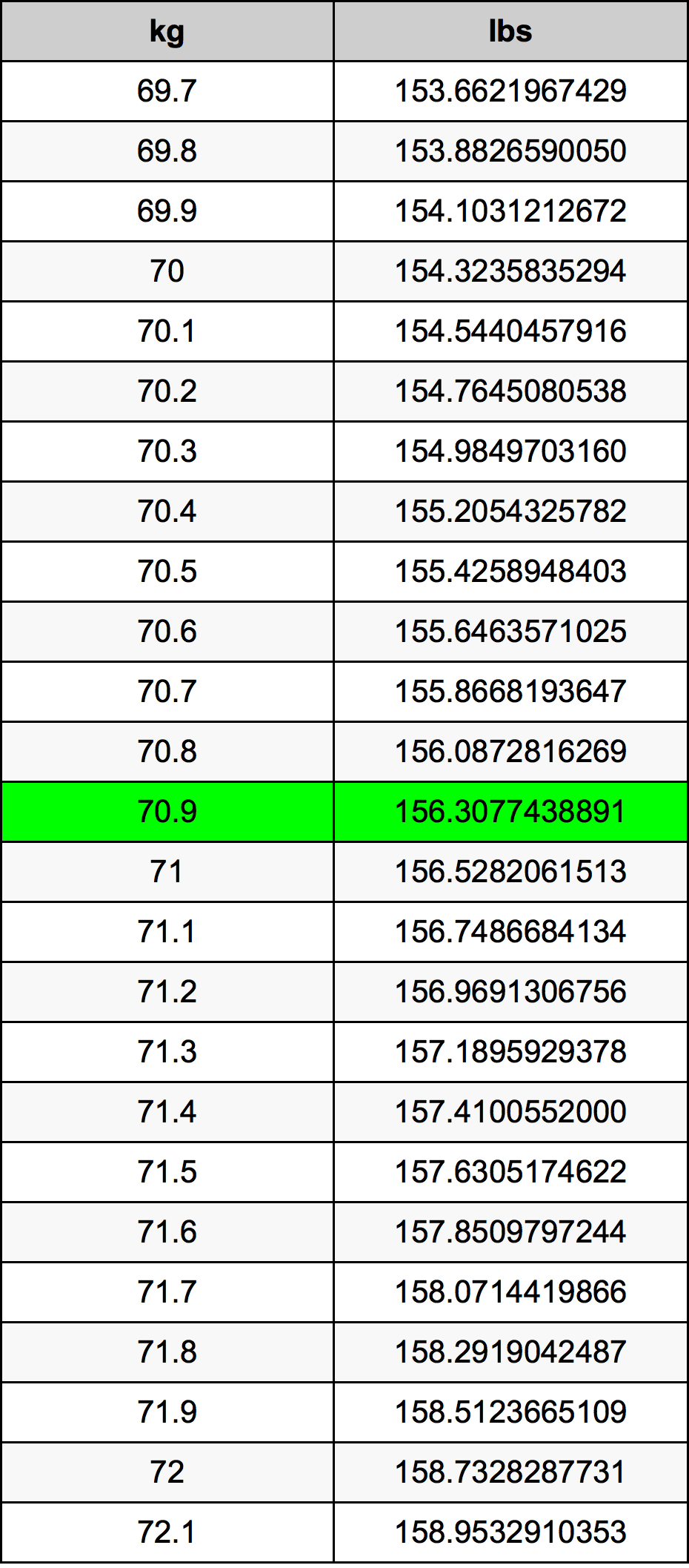 70.9 Kilogrami Table