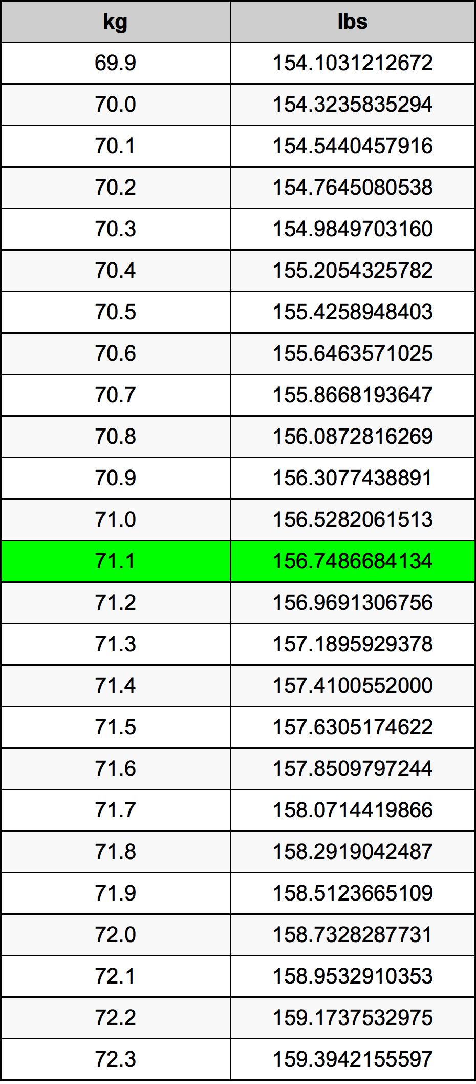 71.1千克換算表