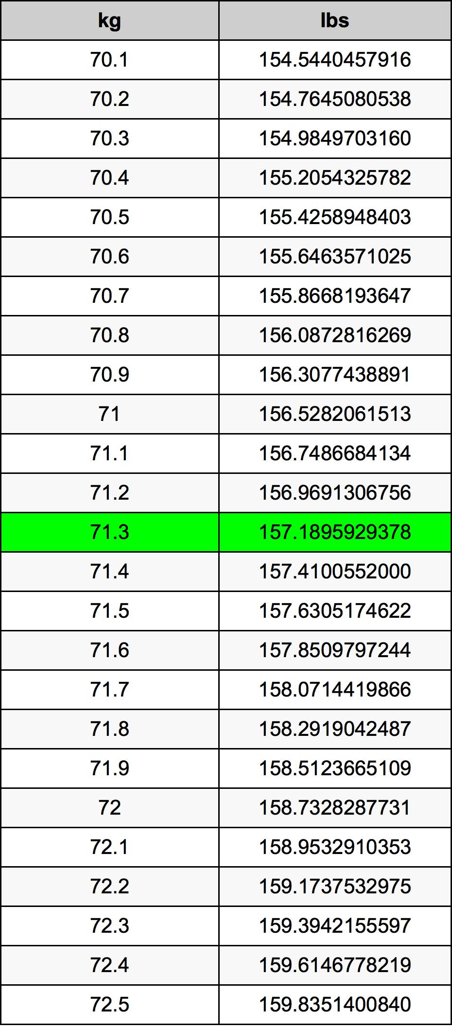 71.3 千克换算表