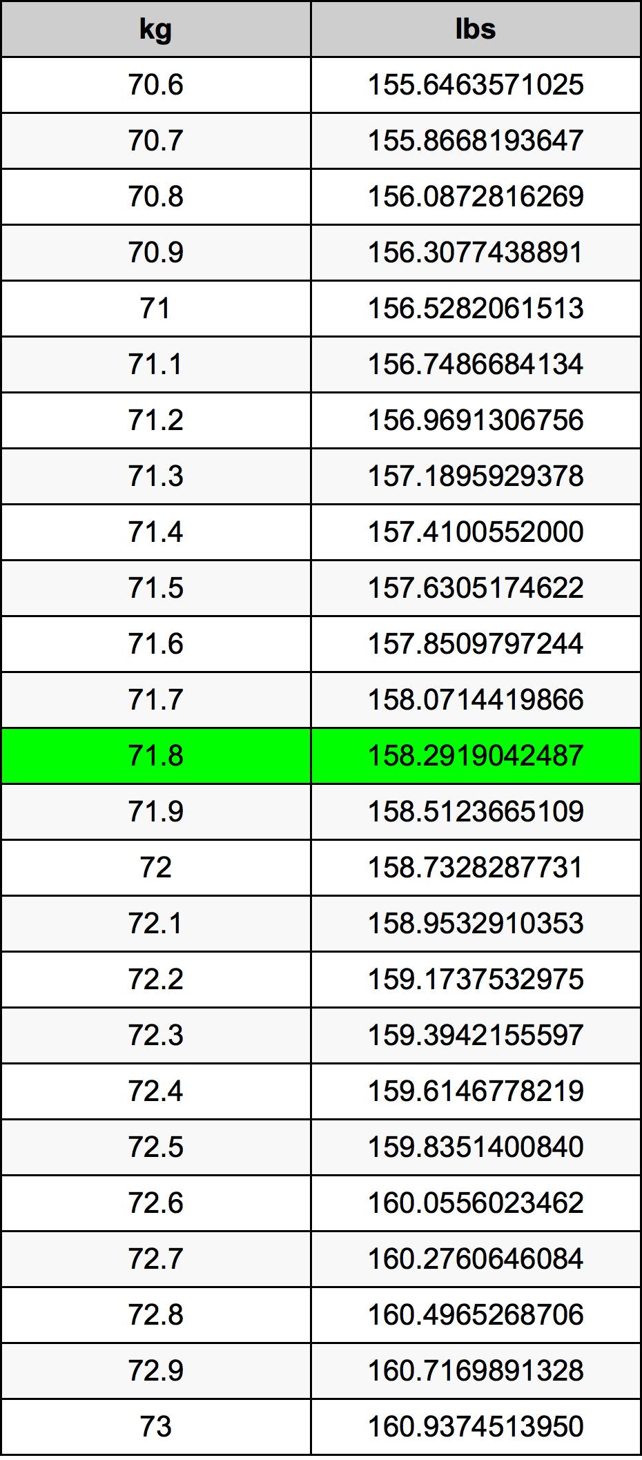 71.8 Kilogram Omskakelingstabel