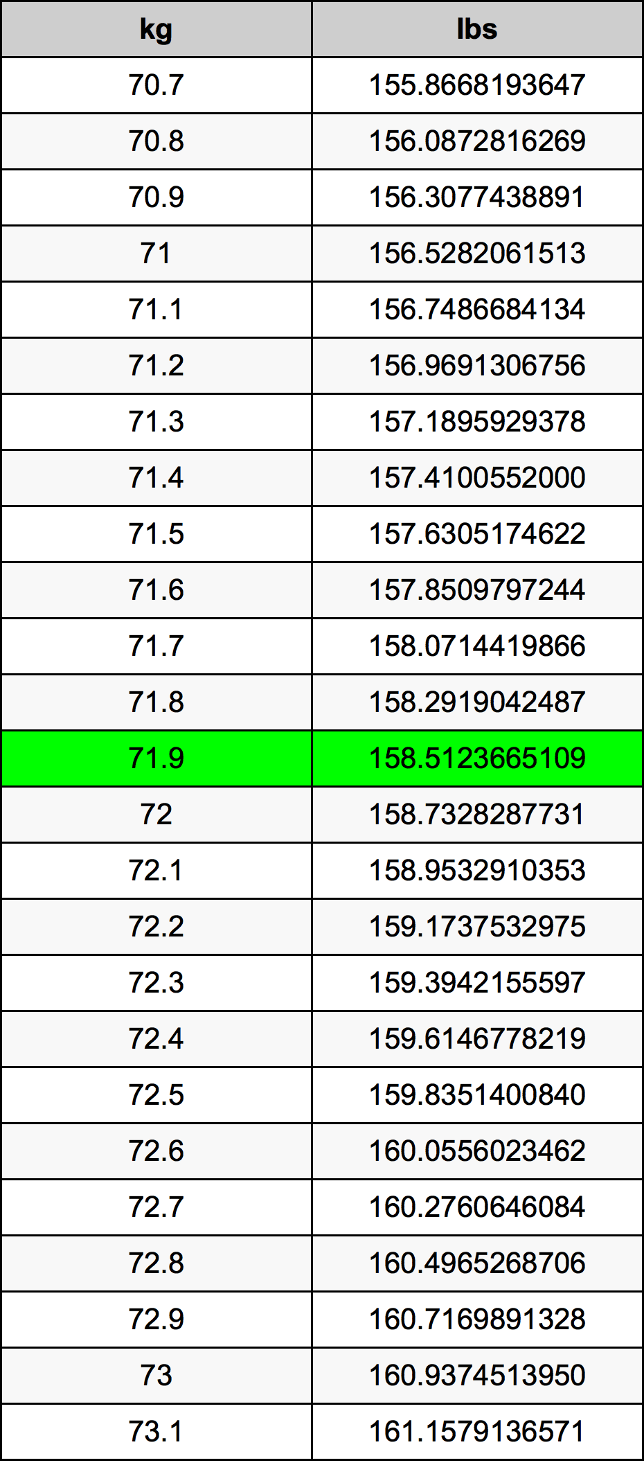 71 9 Kilograms To Pounds Converter