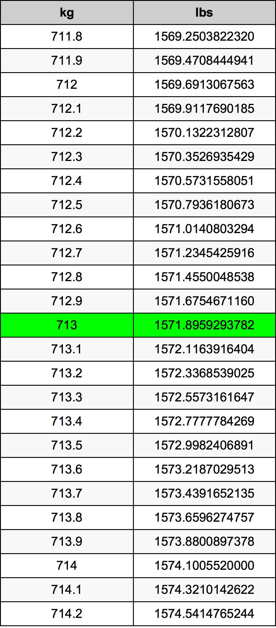 713 Kilogram tabela przeliczeniowa