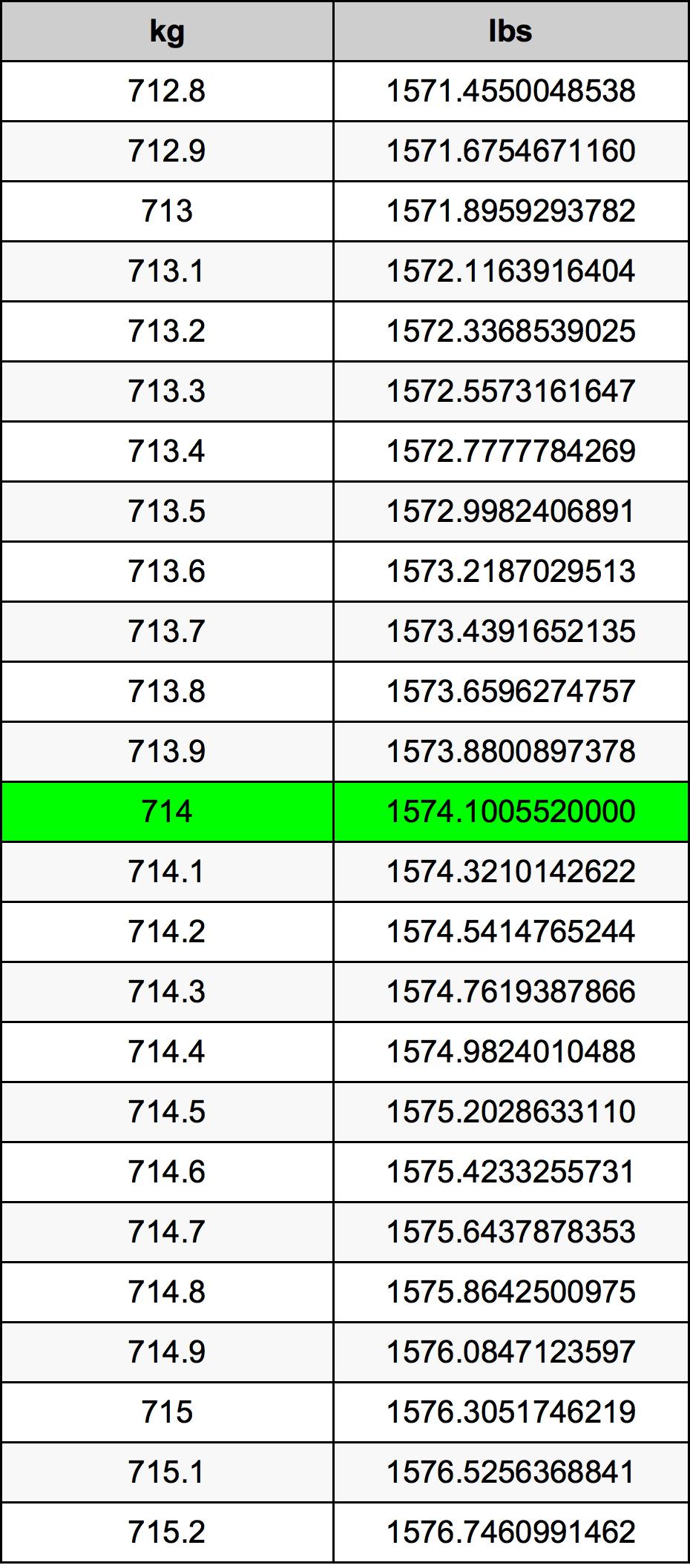 714 Kilogram tabela przeliczeniowa