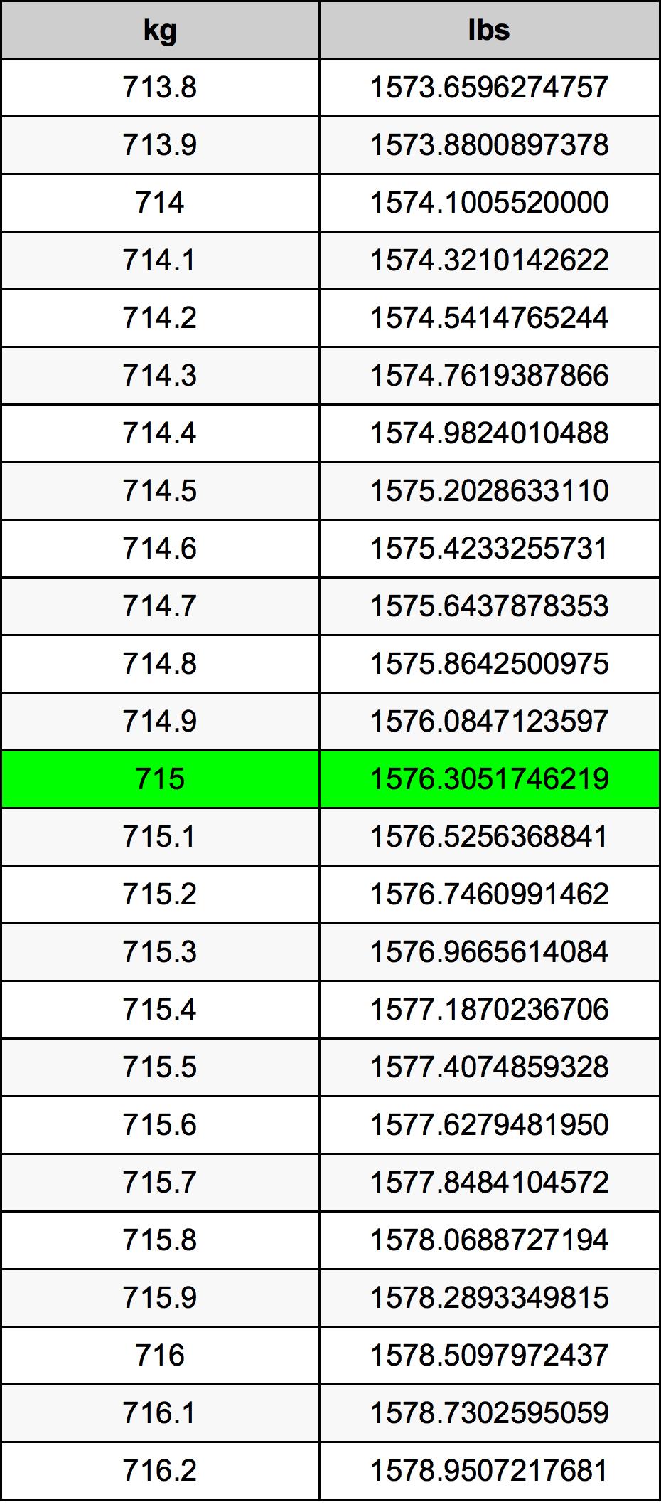 715 Kilogram Table