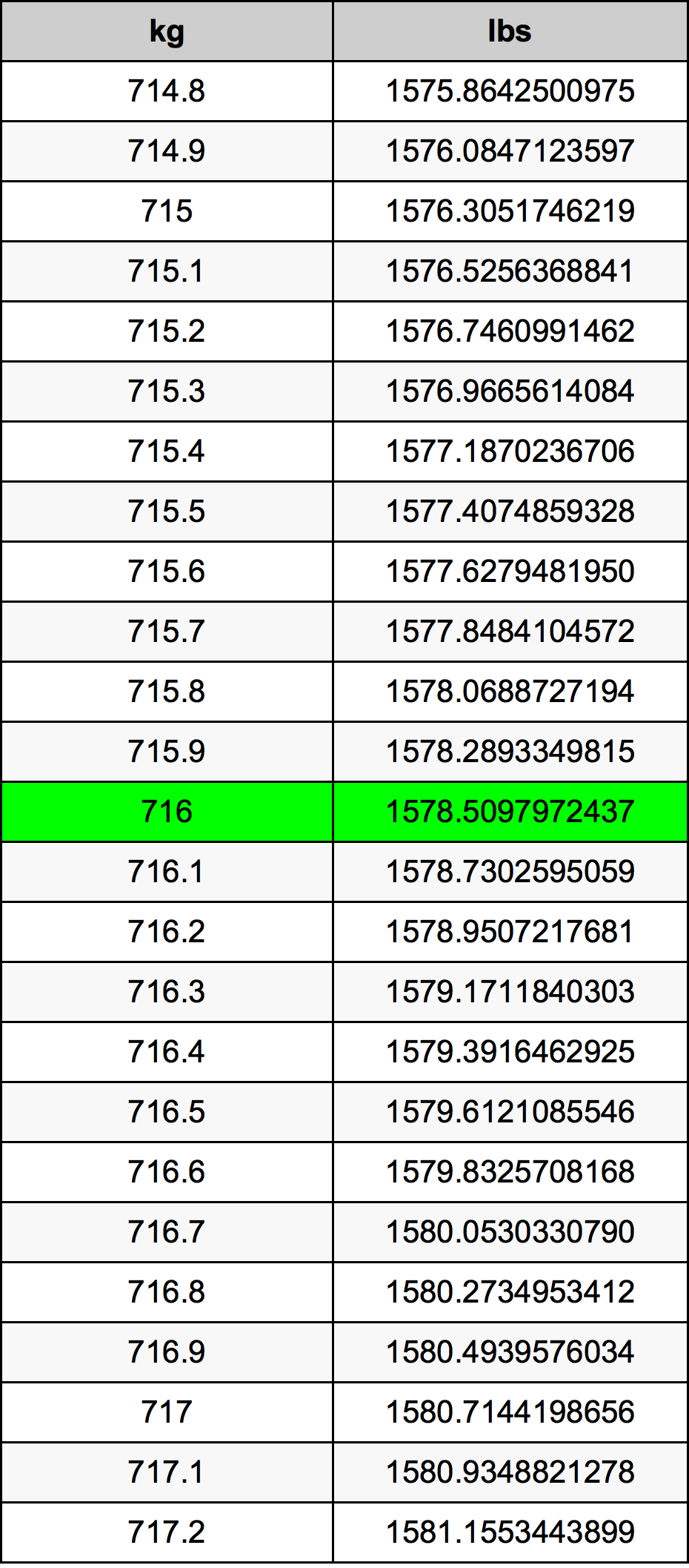 716 Kilogram tabela przeliczeniowa