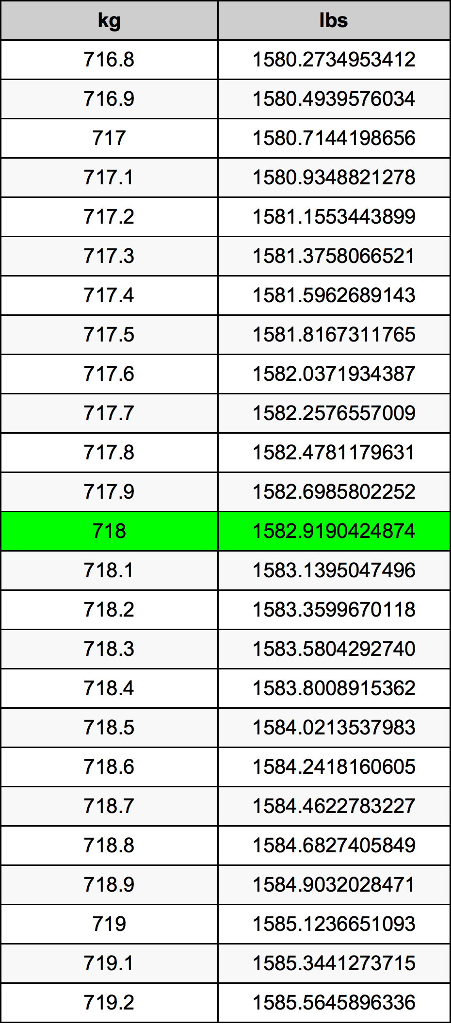 718 Kilogram tabela przeliczeniowa