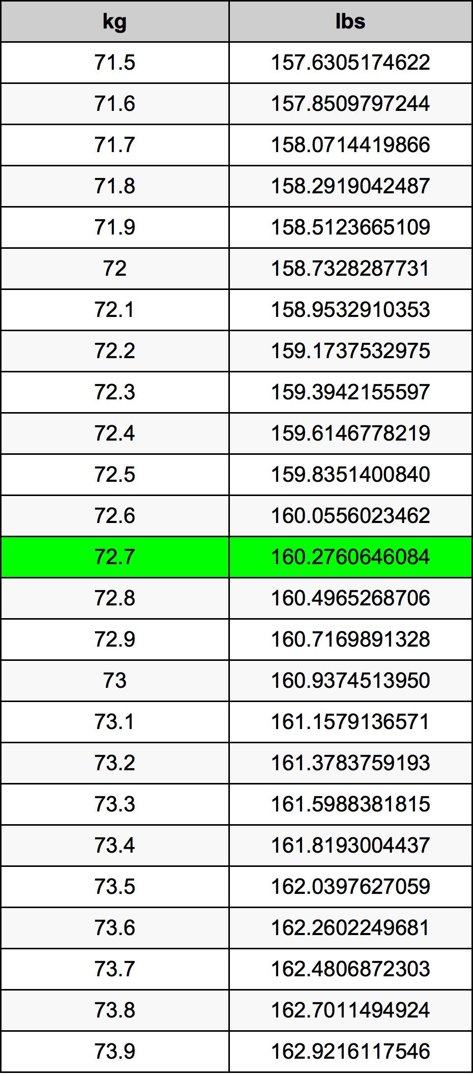 72.7 Kilogram pretvorbena tabela
