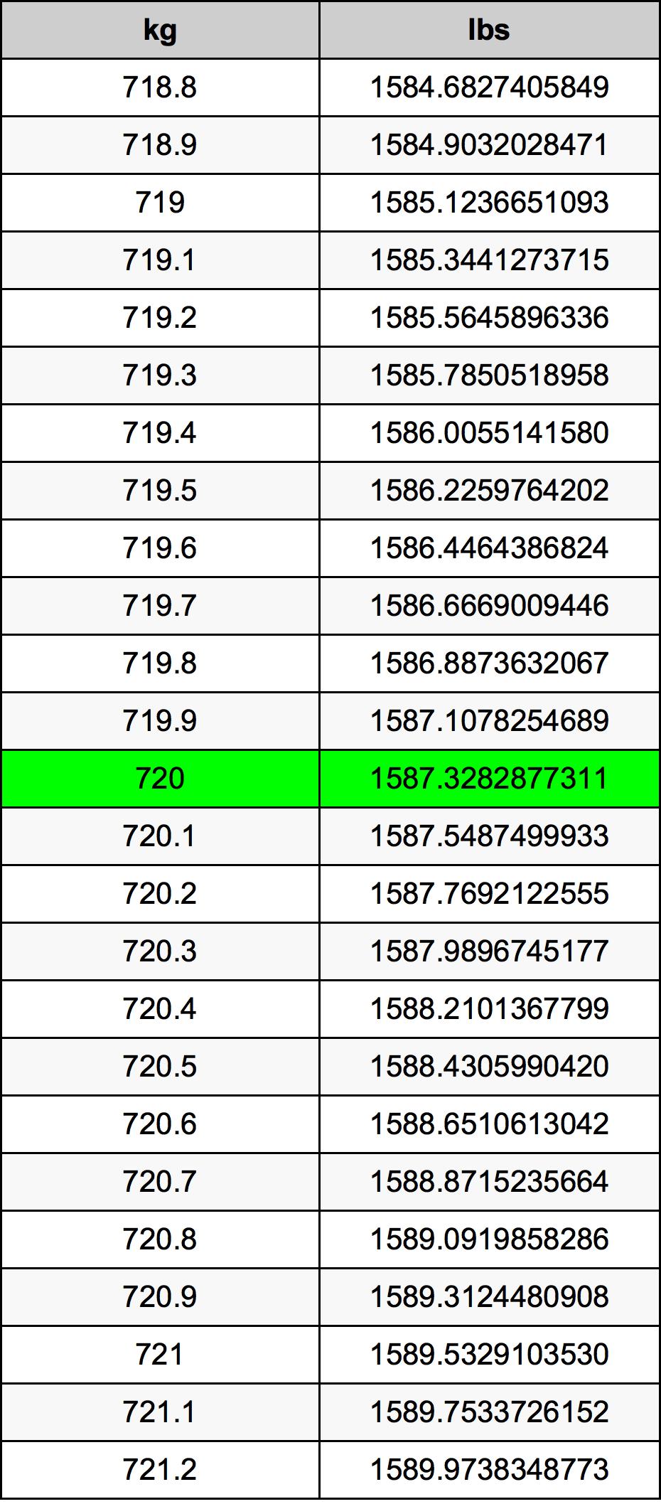 720 Kilogram Table