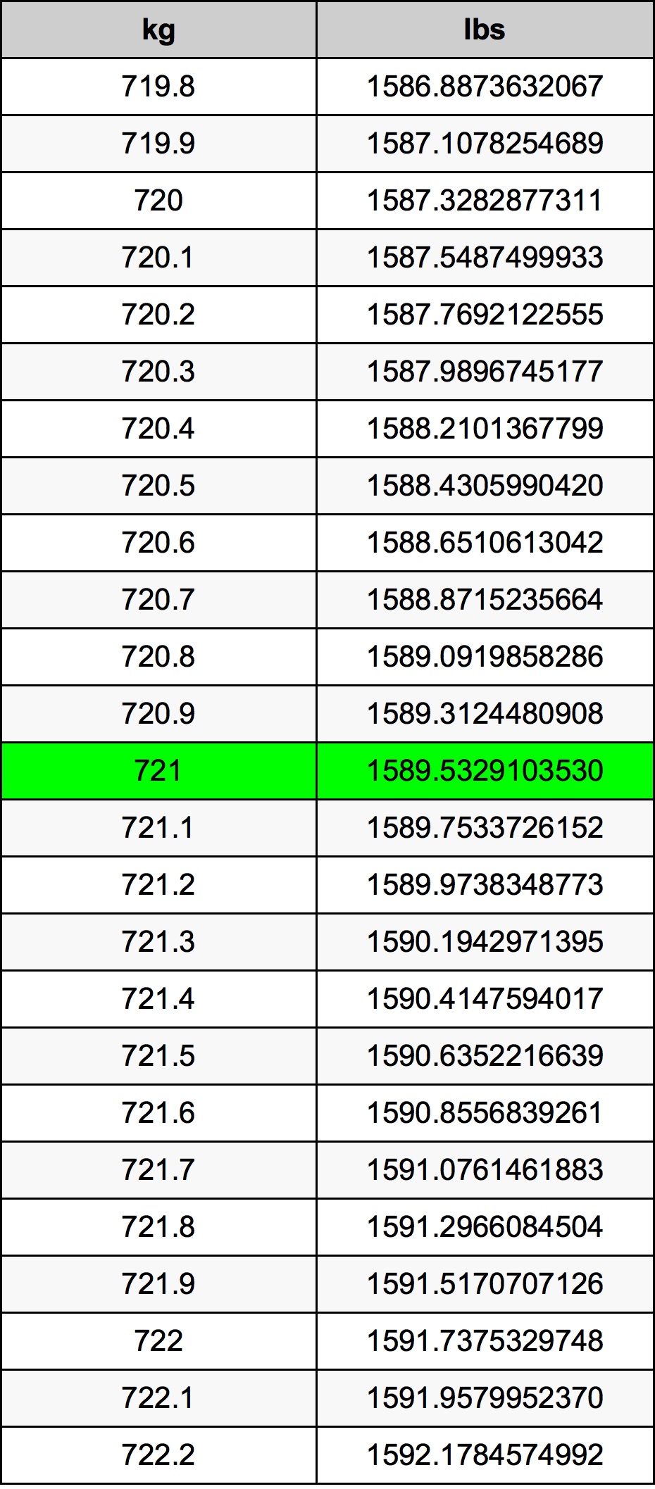 721 Kilogram Table