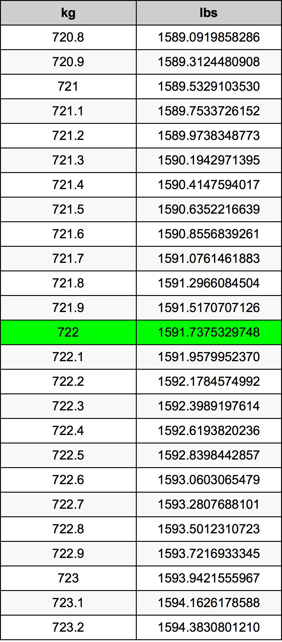 722 Kilogram tabela przeliczeniowa