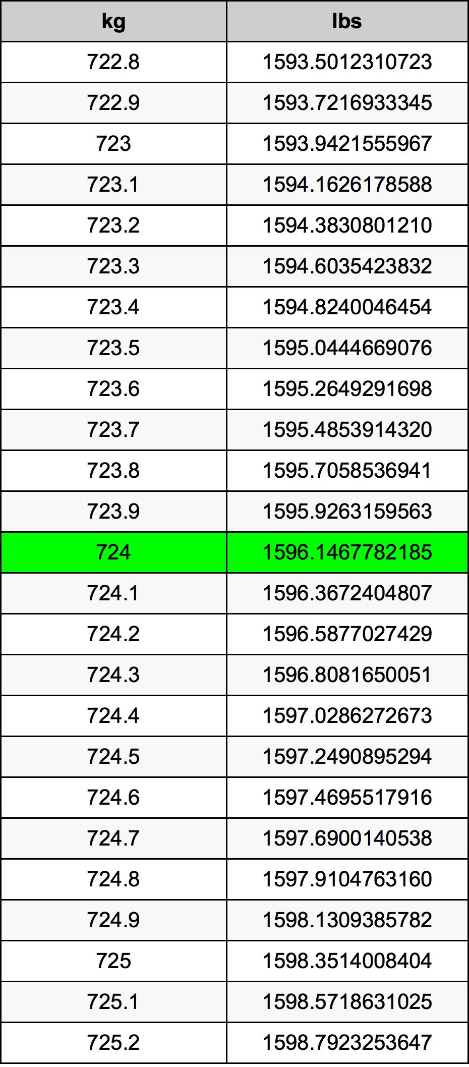 724 Kilogram tabela przeliczeniowa
