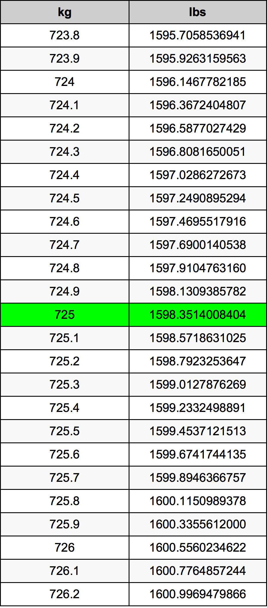 725 Kilogram Table