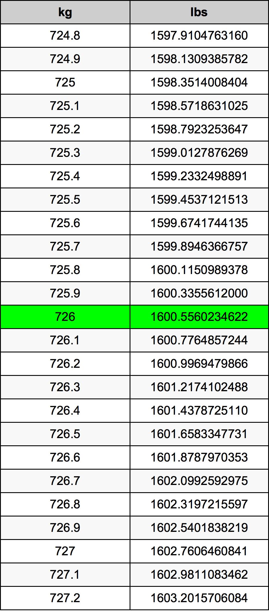 726 Kilogram tabela przeliczeniowa