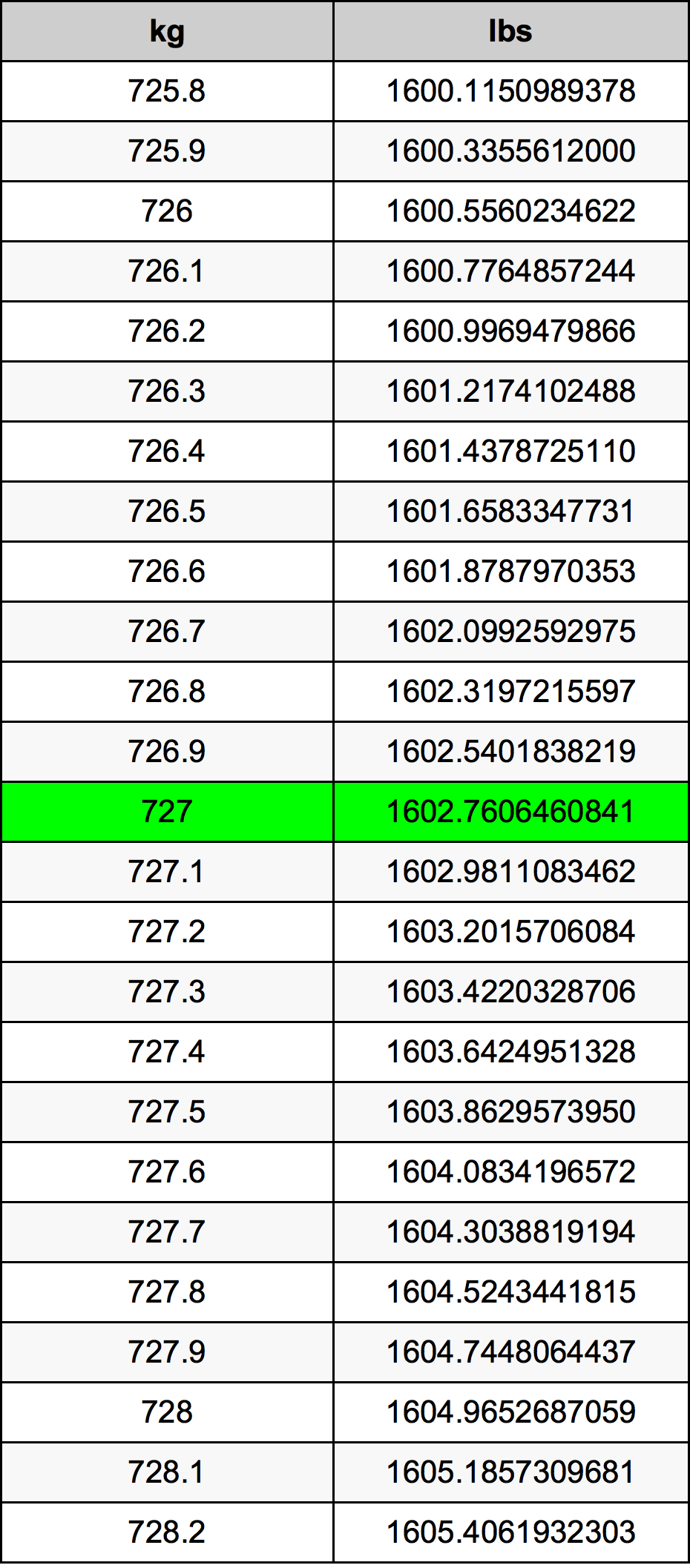 727 Kilogram Table