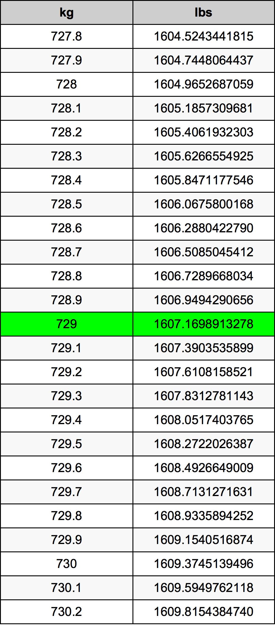 729 Kilogram Table