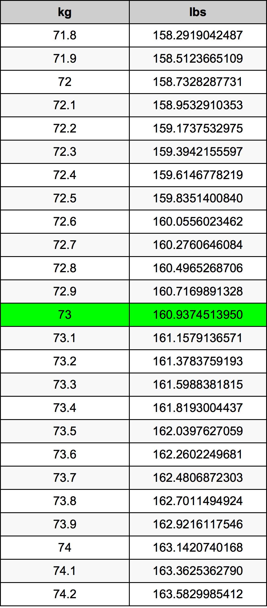 73 Quilogram Taula de conversió