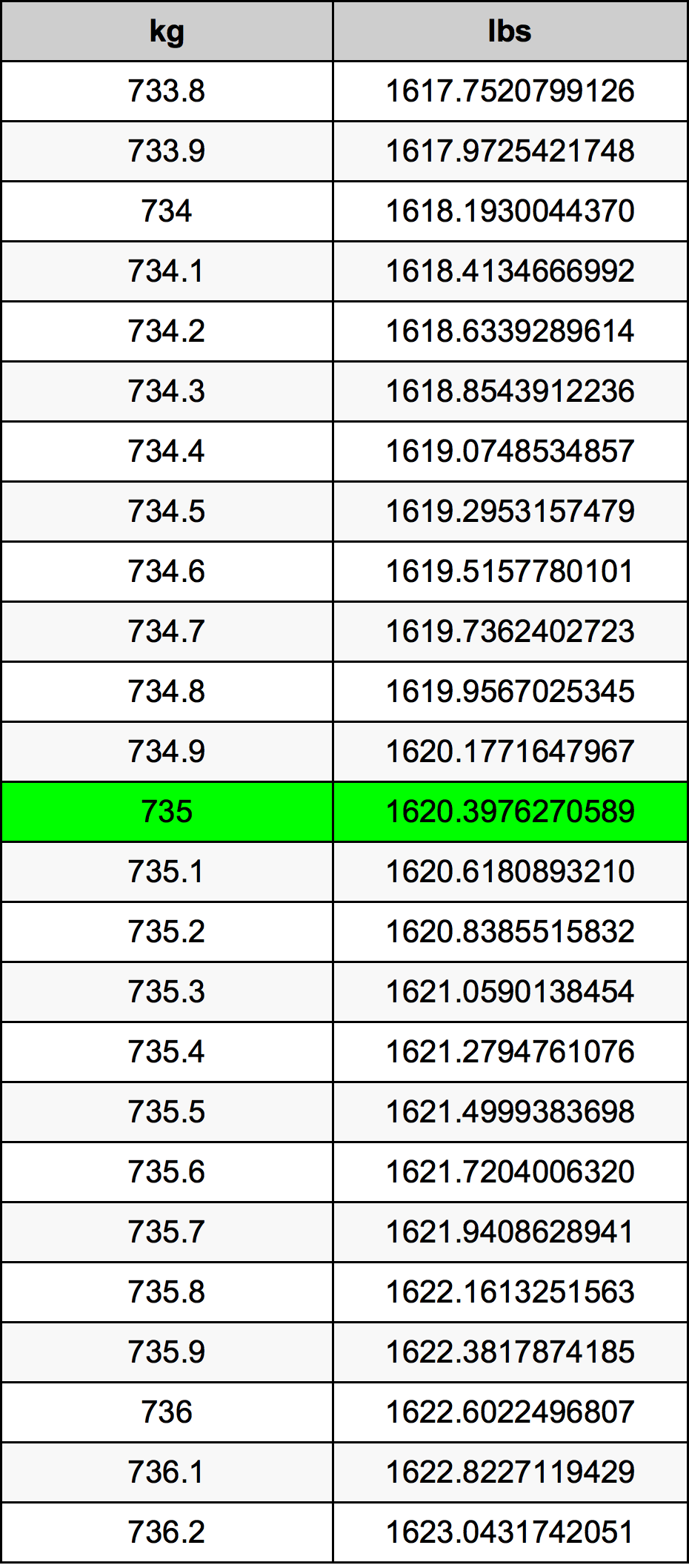 735 Kilogram tabela przeliczeniowa