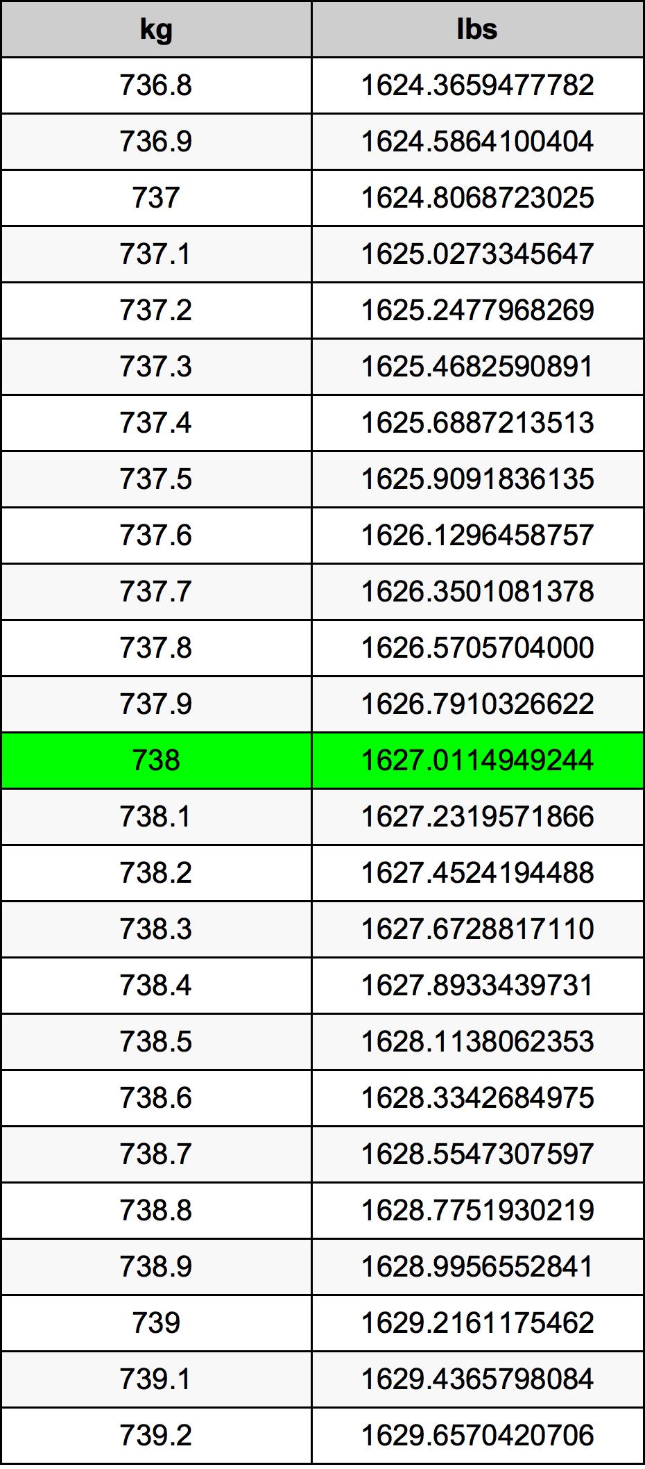 738 Kilogram tabela przeliczeniowa
