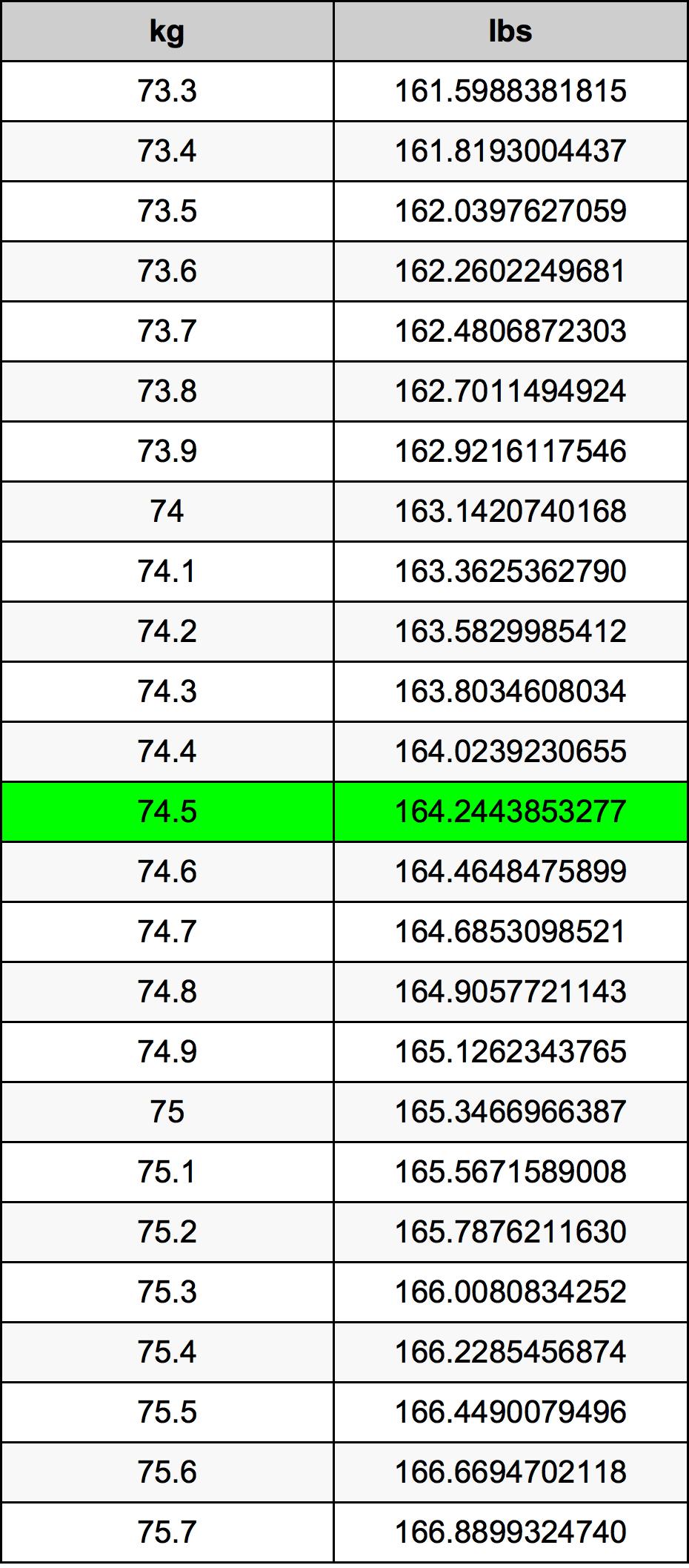 74.5 Quilograma tabela de conversão